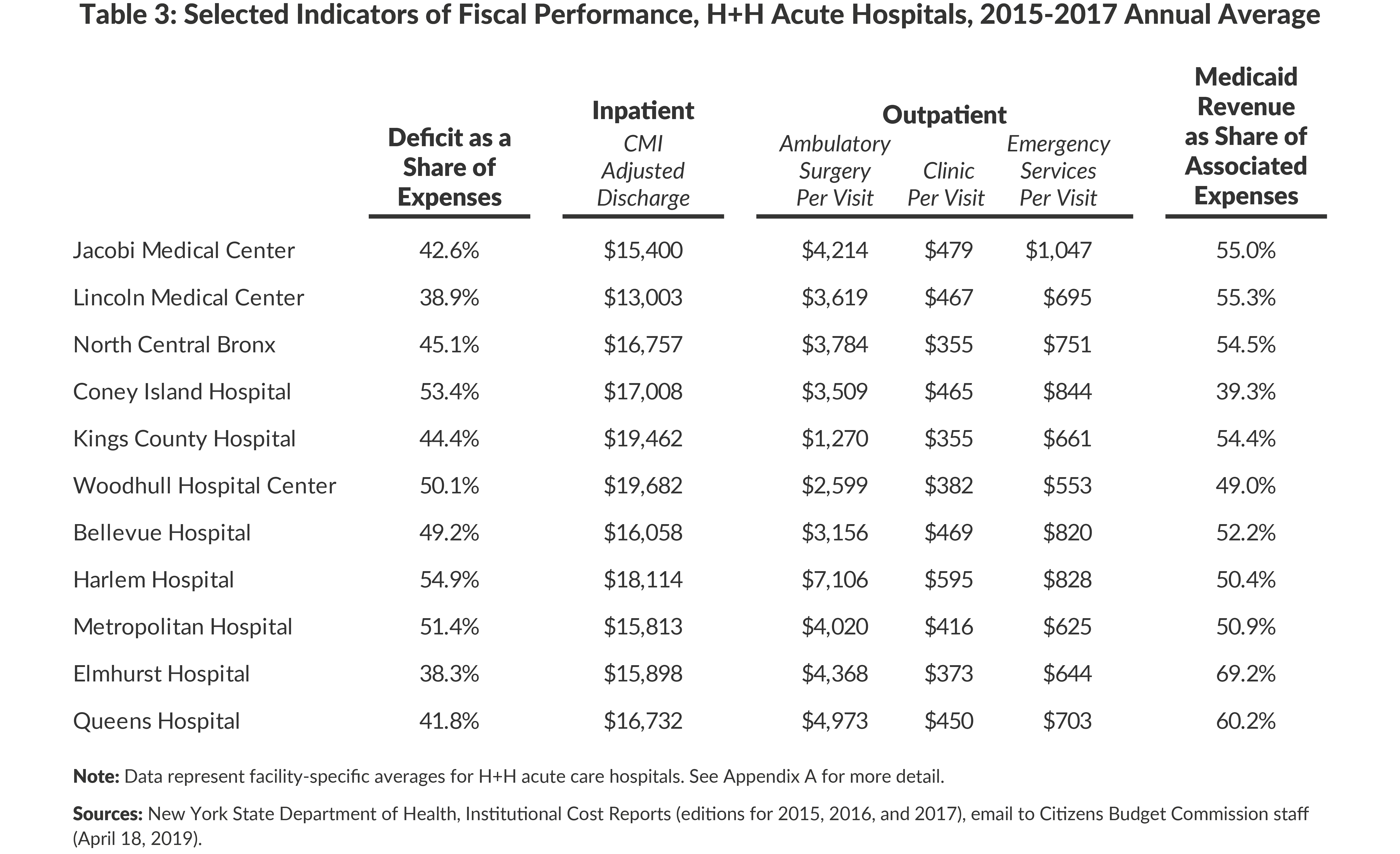 Table 3: Selected Indicators of Fiscal Performance, H+H Acute Hospitals, 2015-2017 Annual Average