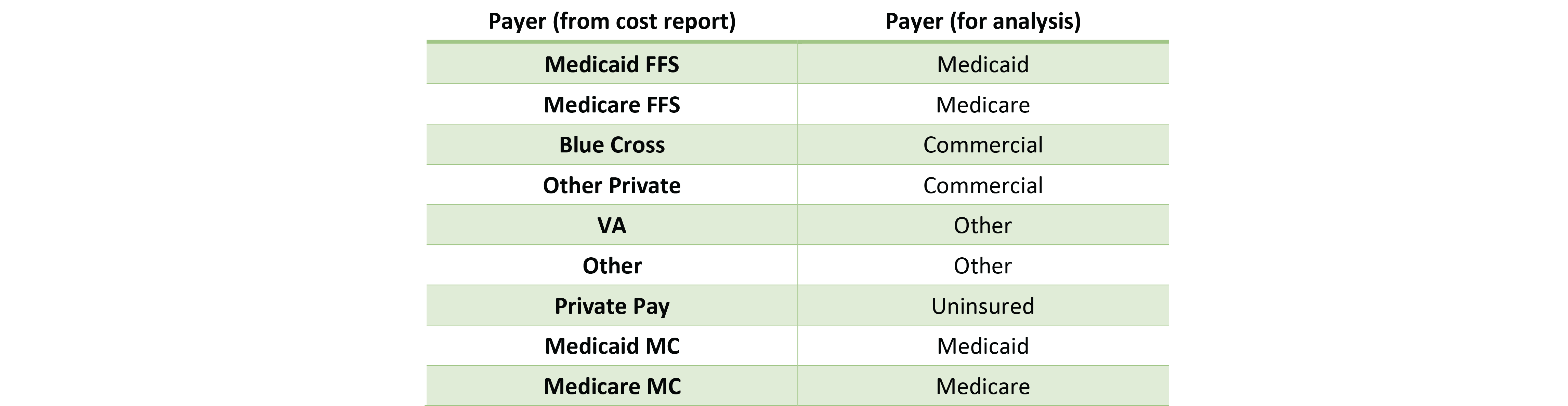 Mapping of Revenue and Utilization to Payers – Nursing Homes
