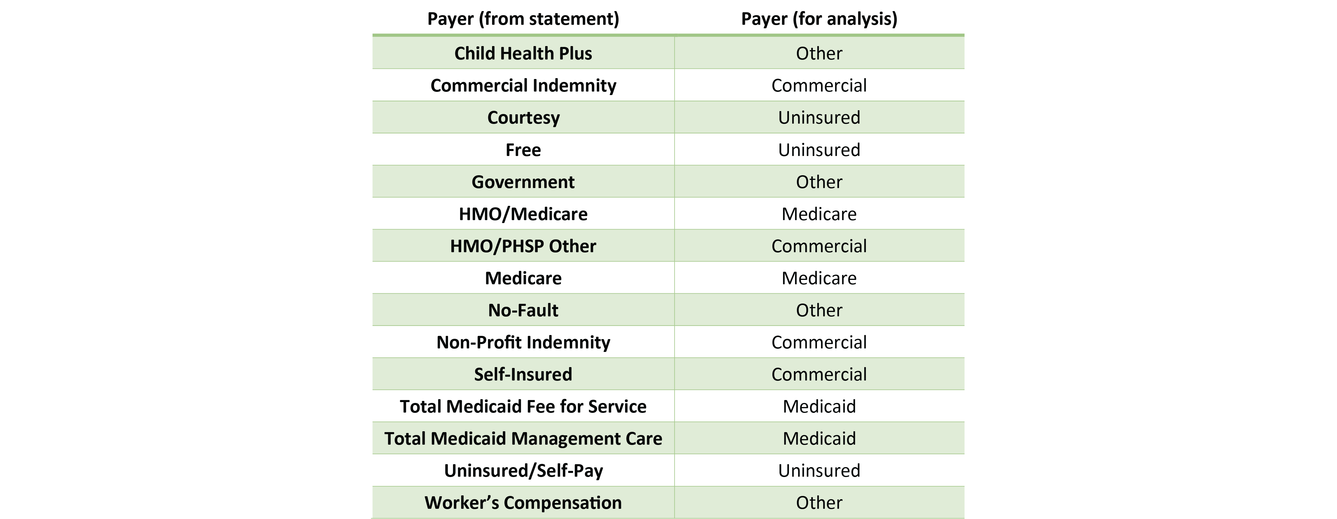 Mapping of Revenue and Utilization to Payers – Clinic