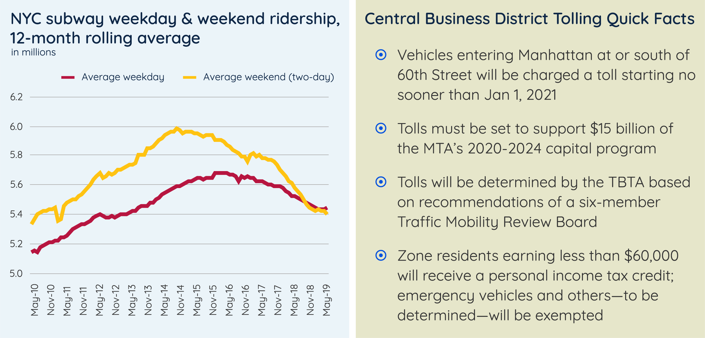 NYC subway weekday & weekend ridership, and Quick facts about CBD tolling