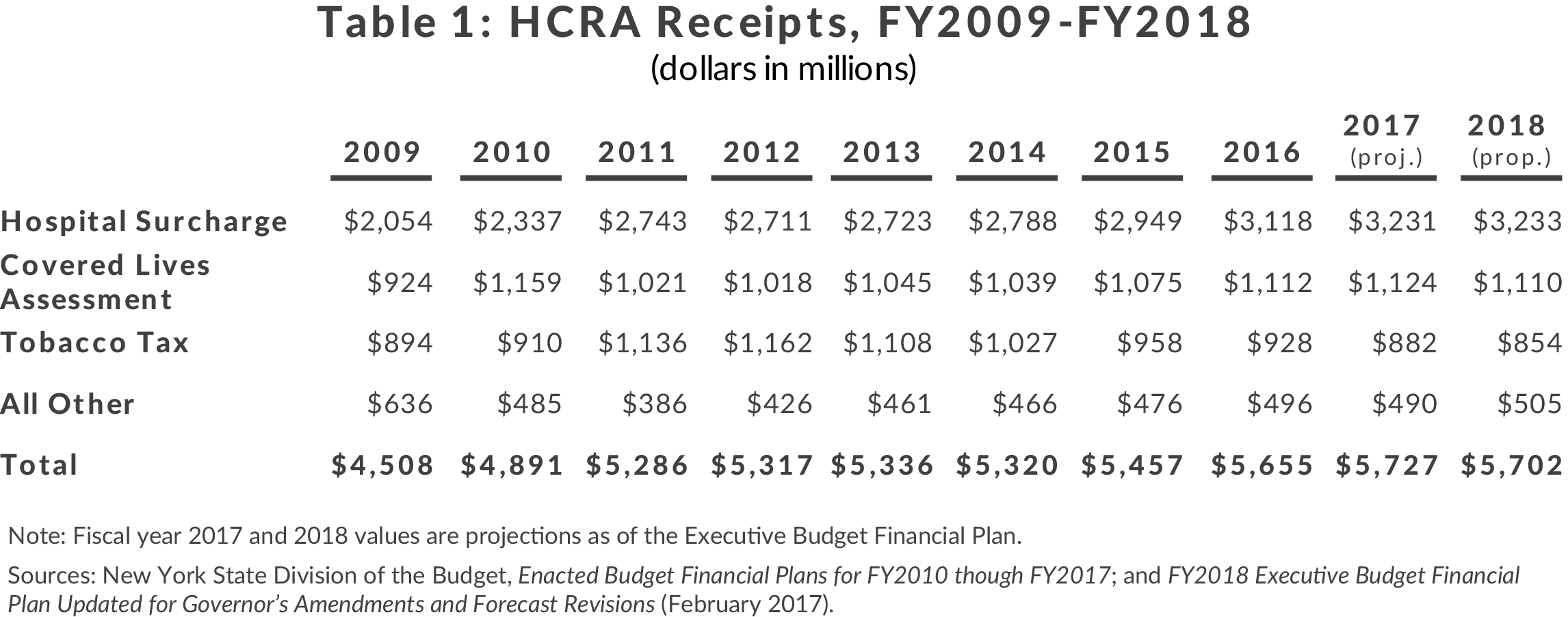 Table 1: HCRA Receipts, FY2009-FY2018
