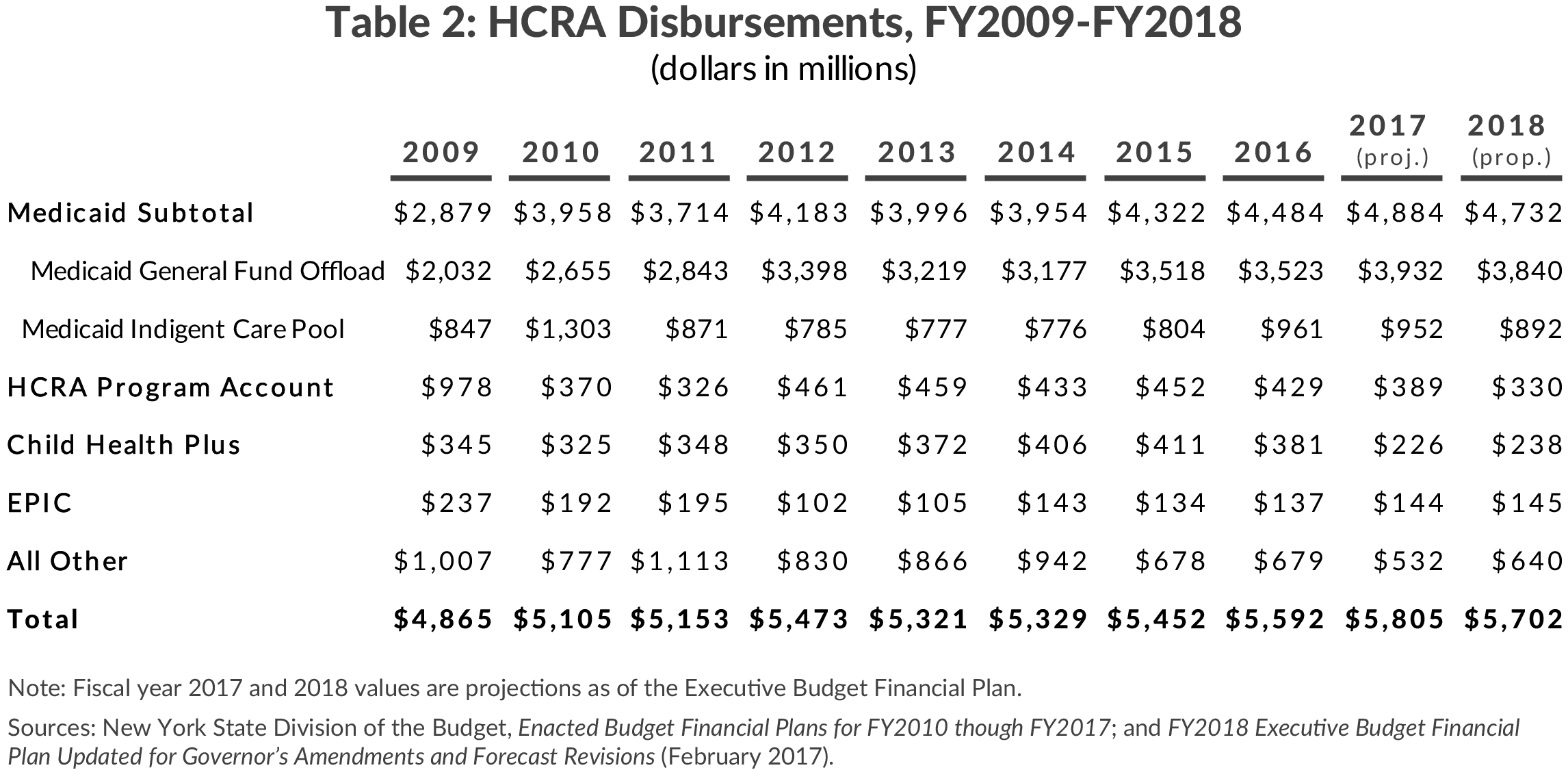 Table 2: HCRA Disbursements, FY2009-FY2018