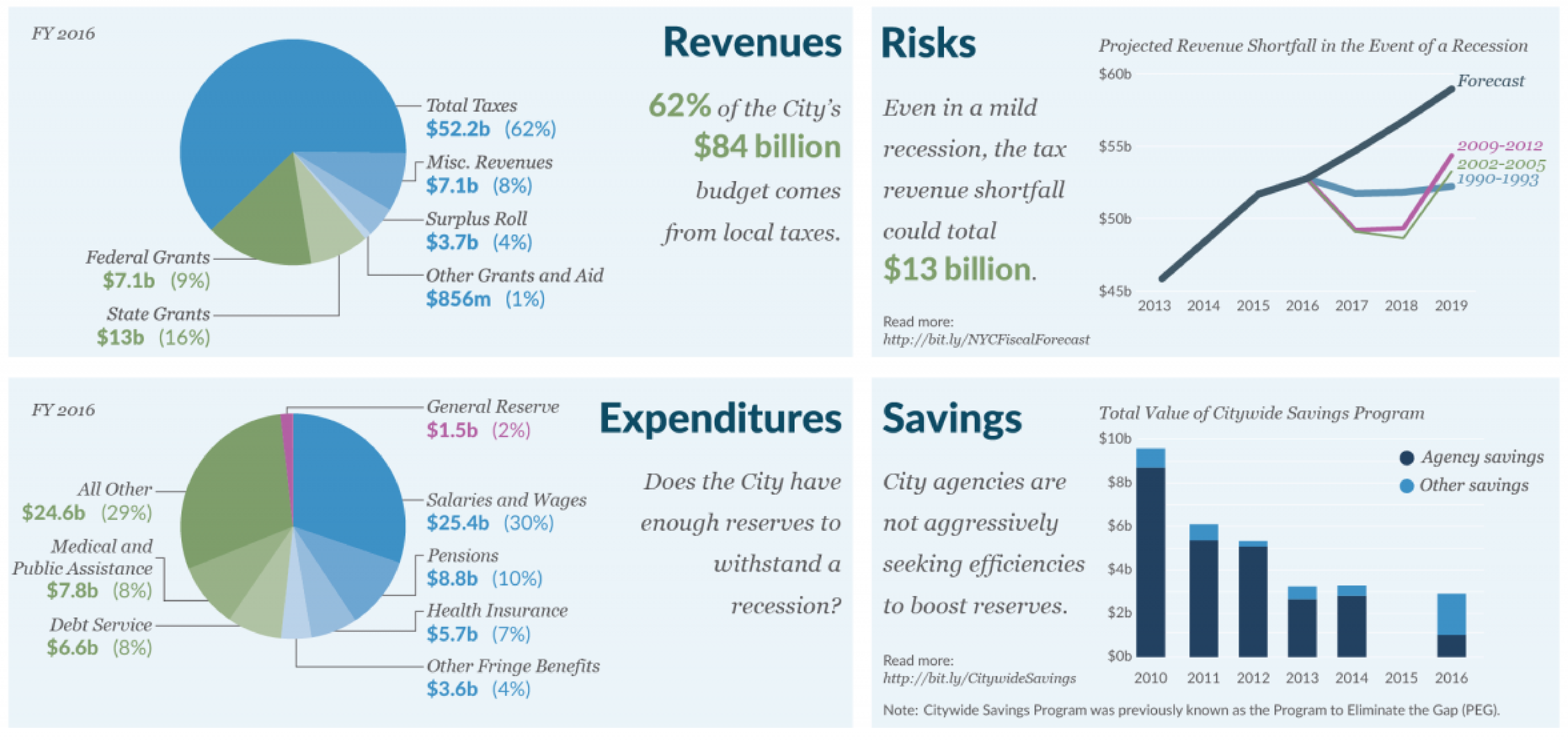 Facts About the NYC's Budget