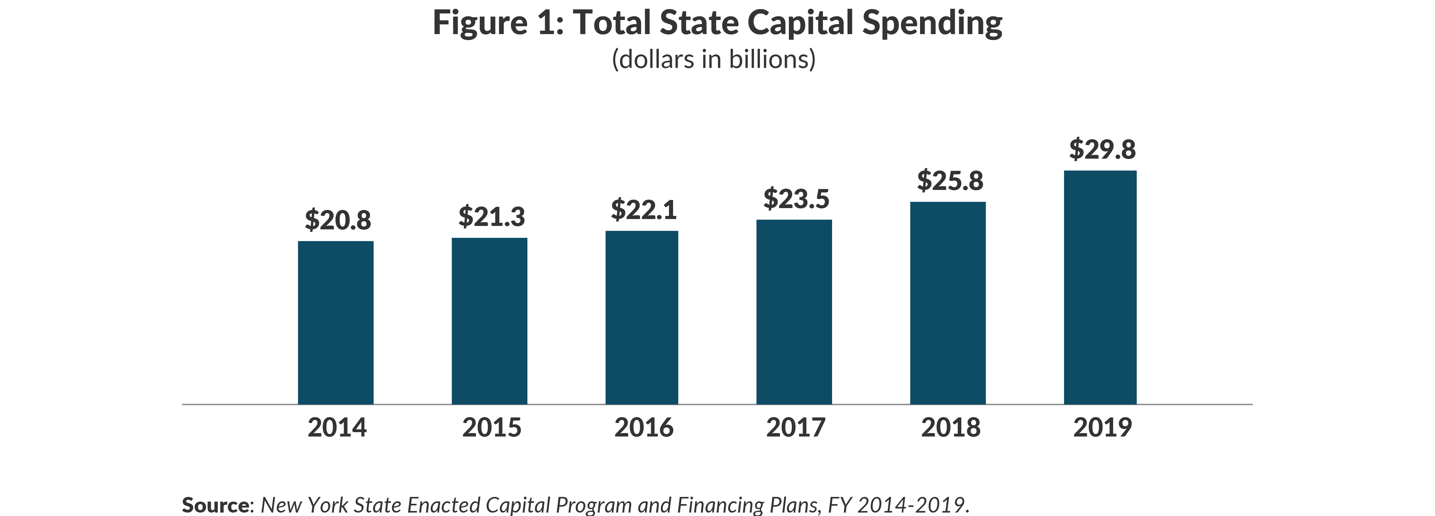 Figure 1: Total State Capital Spending