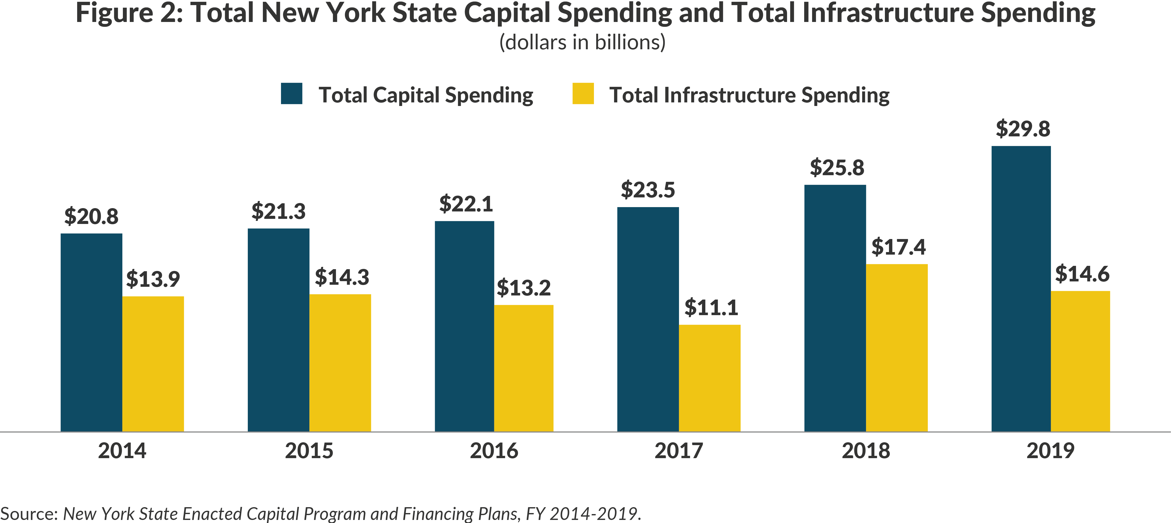 Figure 2: Total New York State Capital Spending and Total Infrastructure Spending