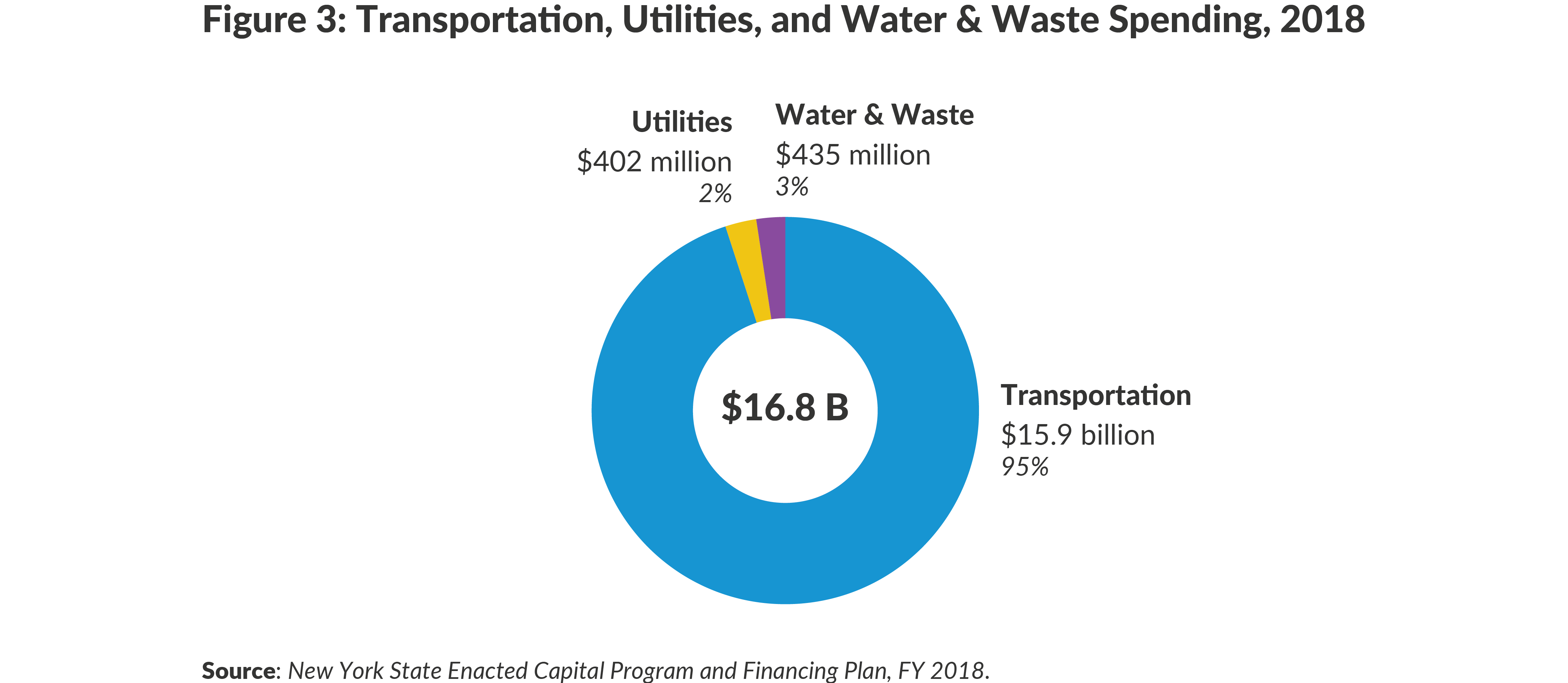 Figure 3: Transportation, Utilities, and Water & Waste Spending, 2018