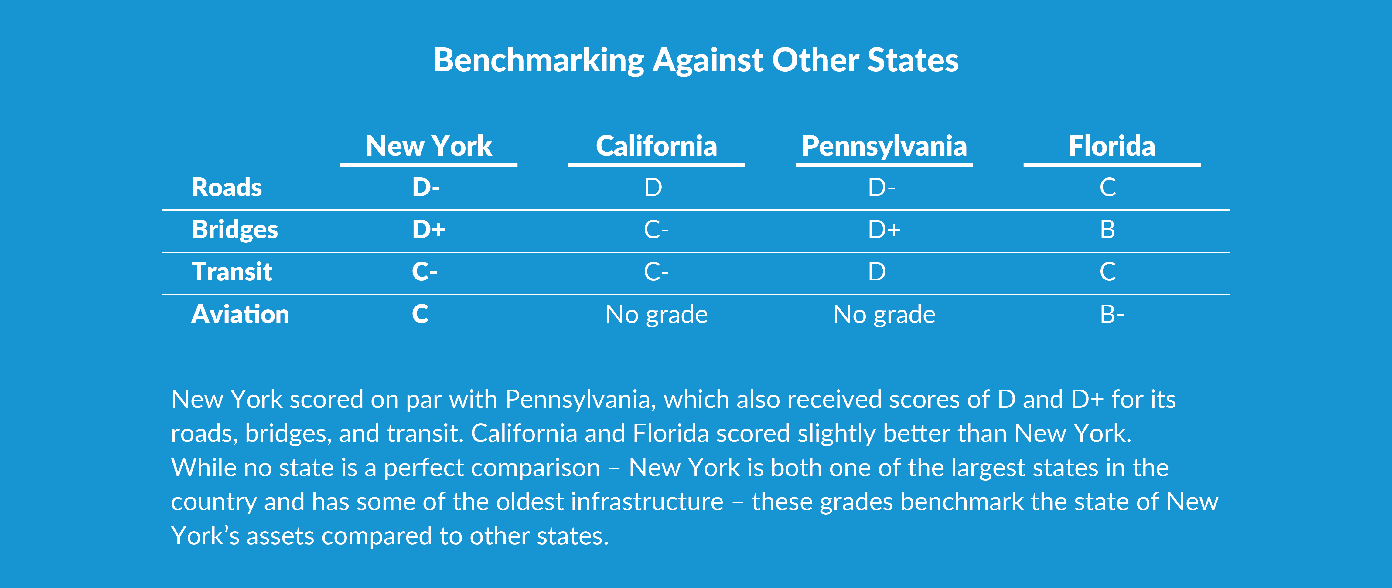 BENCHMARKING AGAINST OTHER STATES