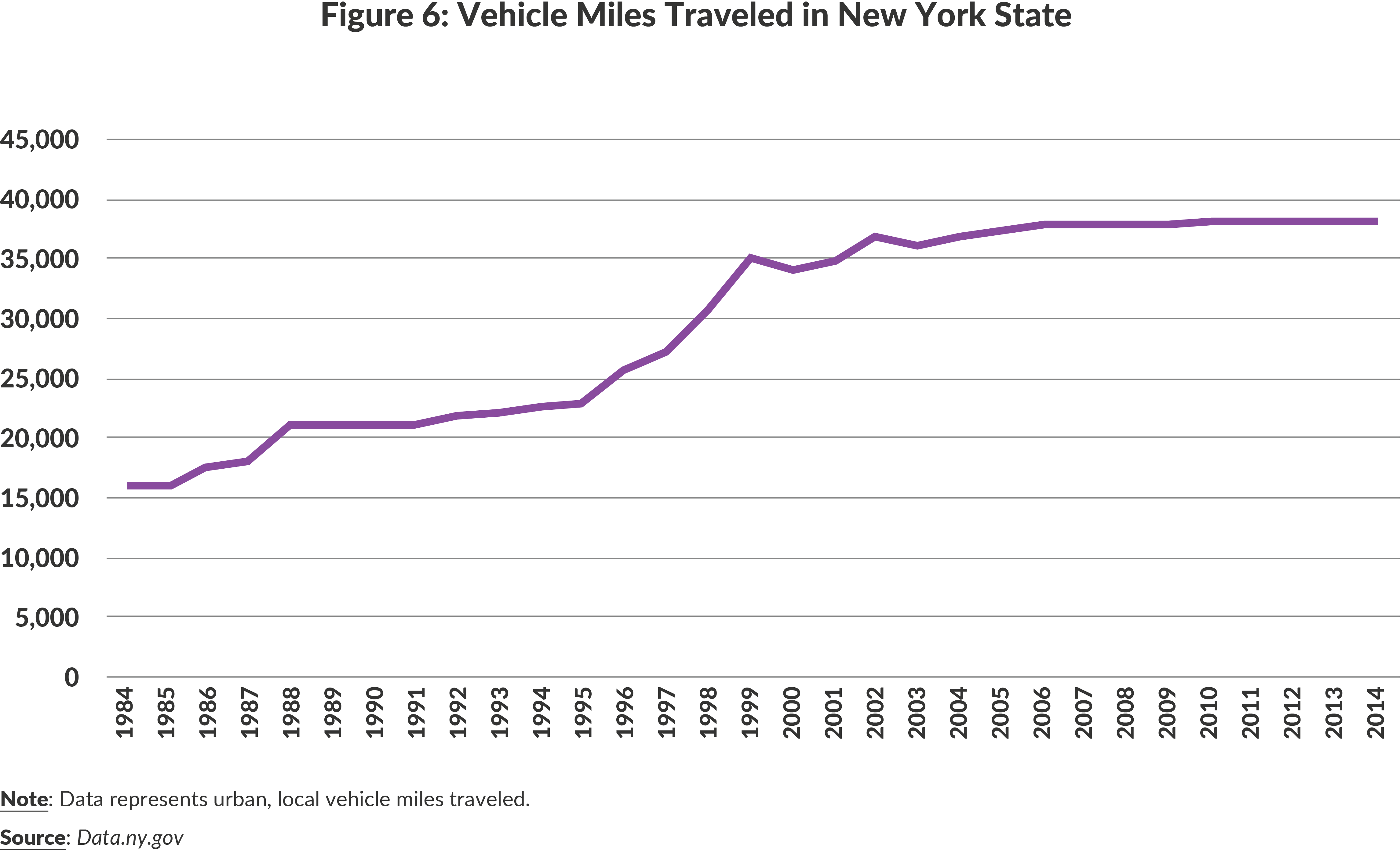Figure 6: Vehicle Miles Traveled in New York State