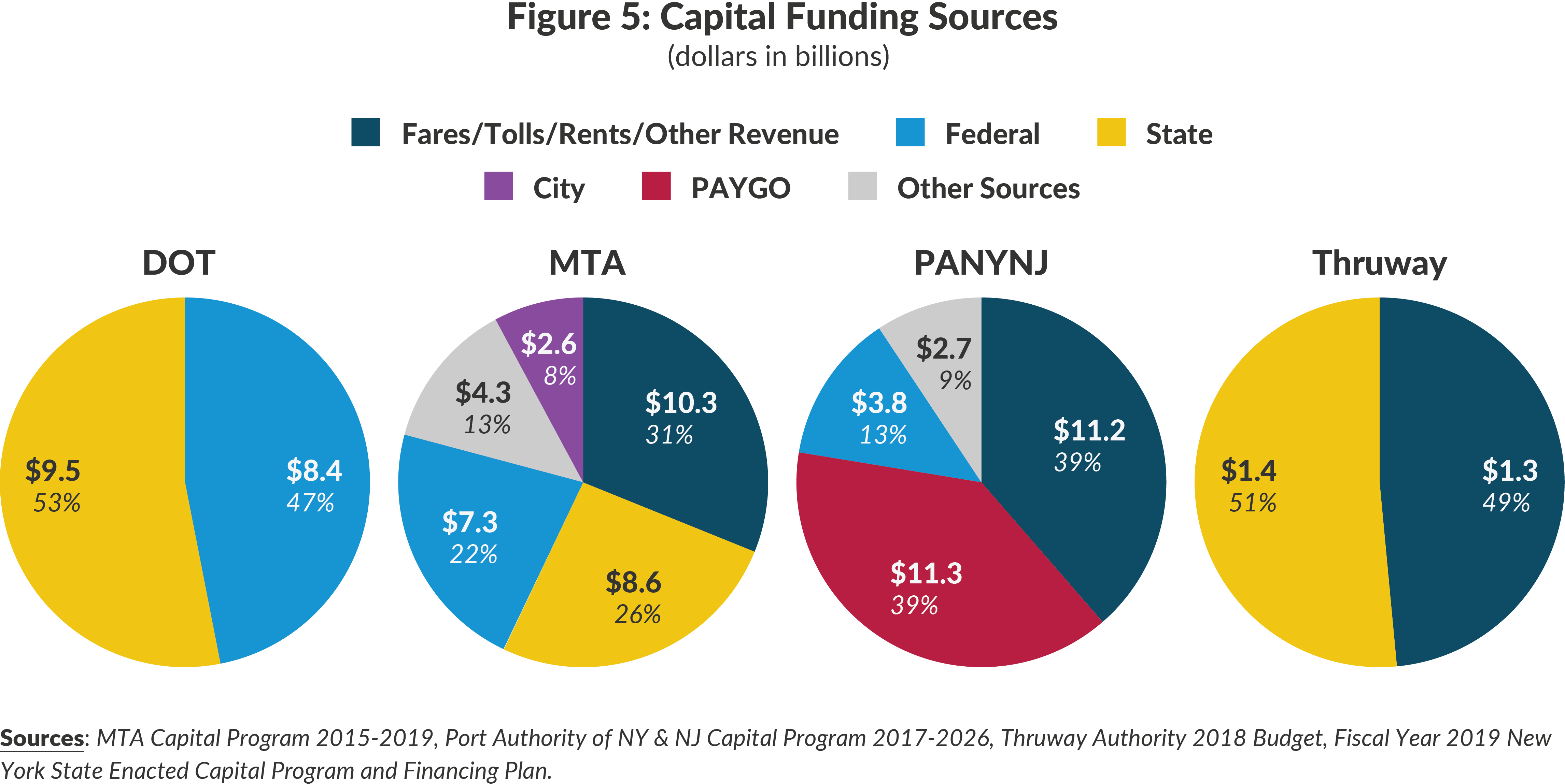 Figure 5: Capital Funding Sources