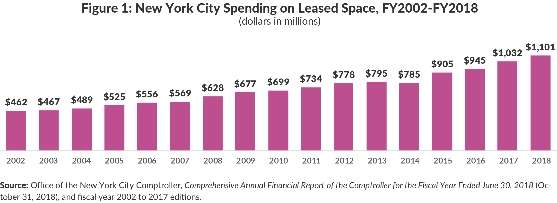 Figure 1: New York City Spending on Leased Space, FY2002-FY2018