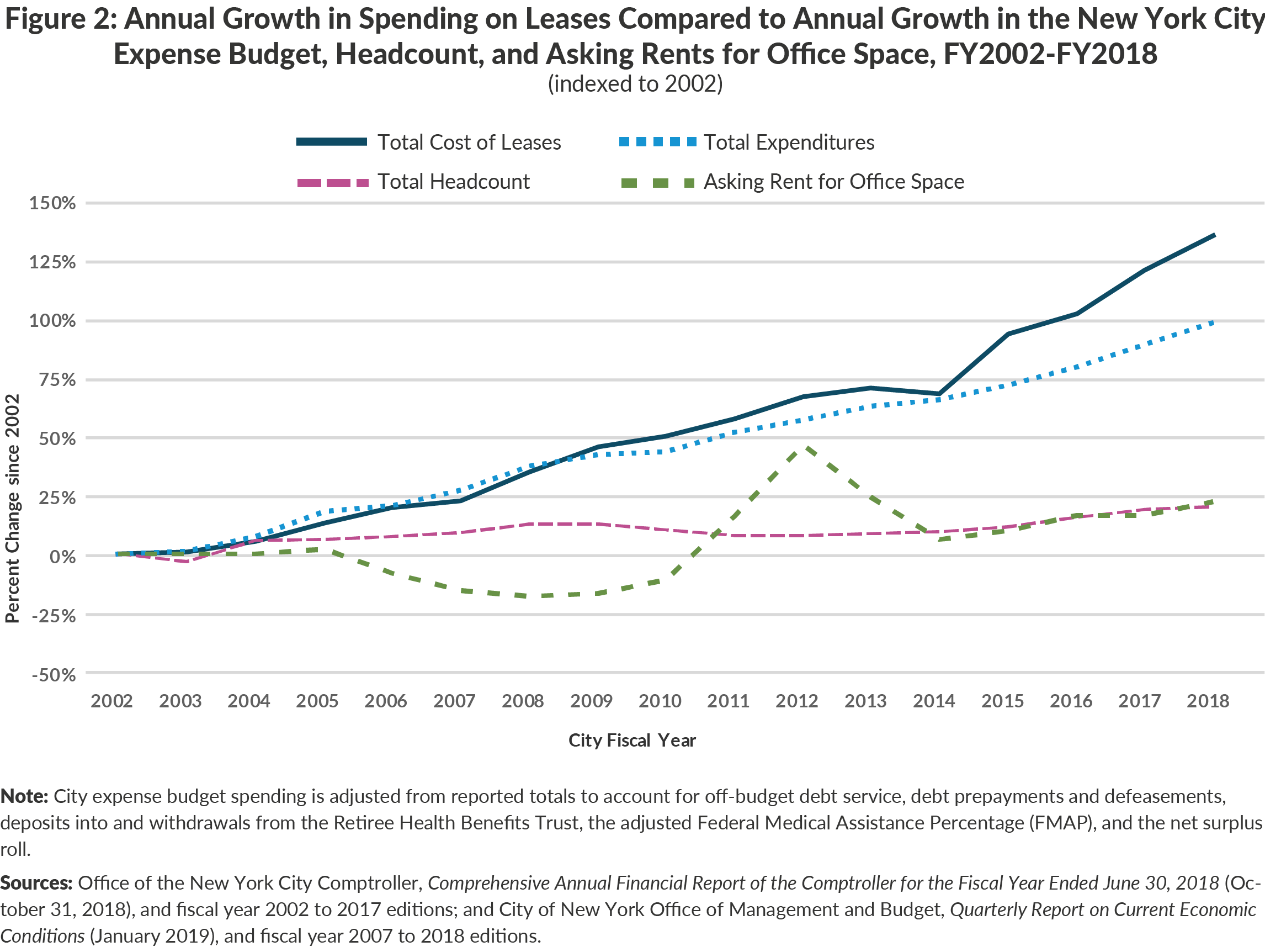 Figure 2: Annual Growth in Spending on Leases Compared to Annual Growth in the New York CityExpense Budget, Headcount, and Asking Rents for Office Space, FY2002-FY2018