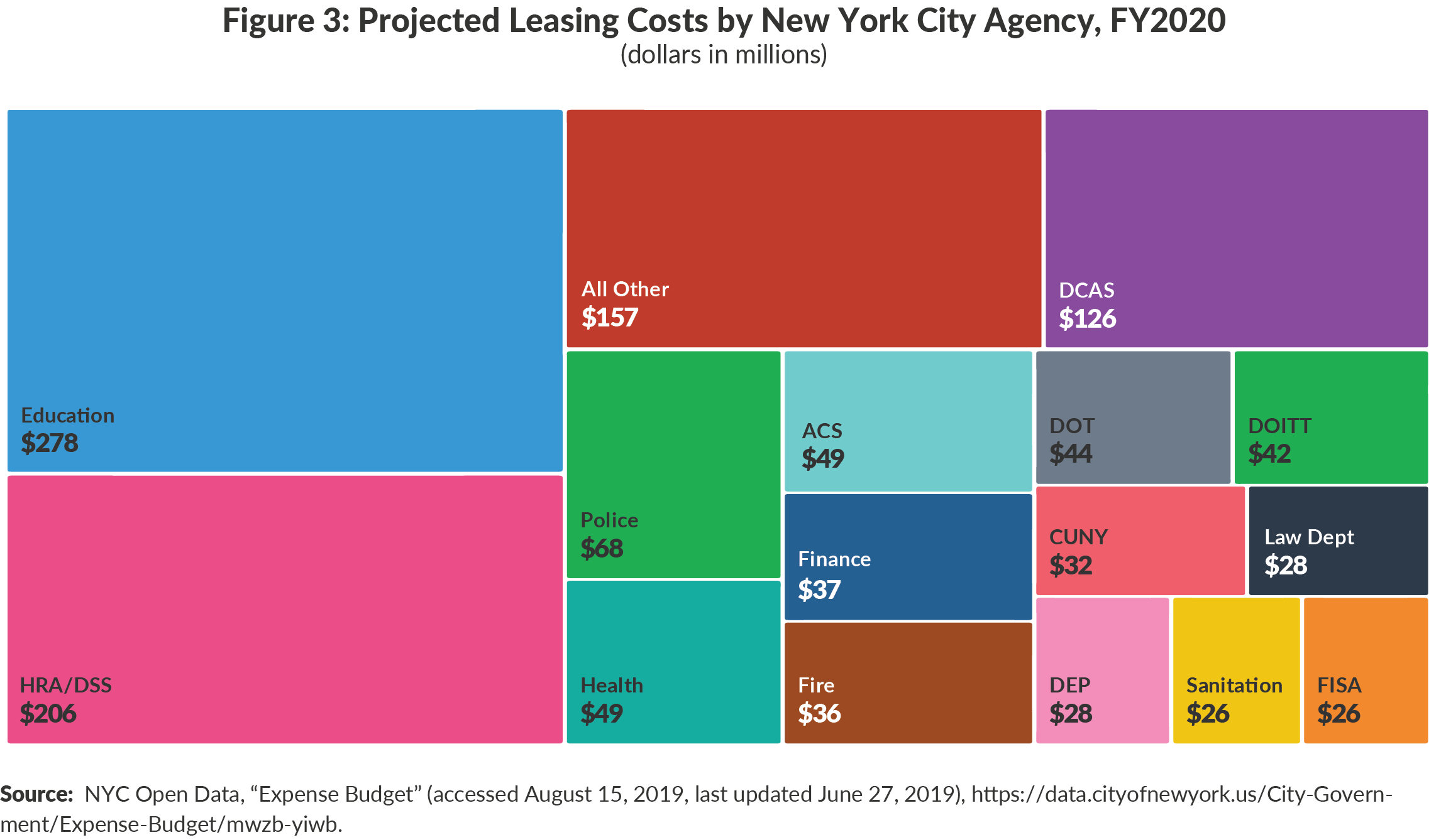 Figure 3: Projected Leasing Costs by New York City Agency, FY2020
