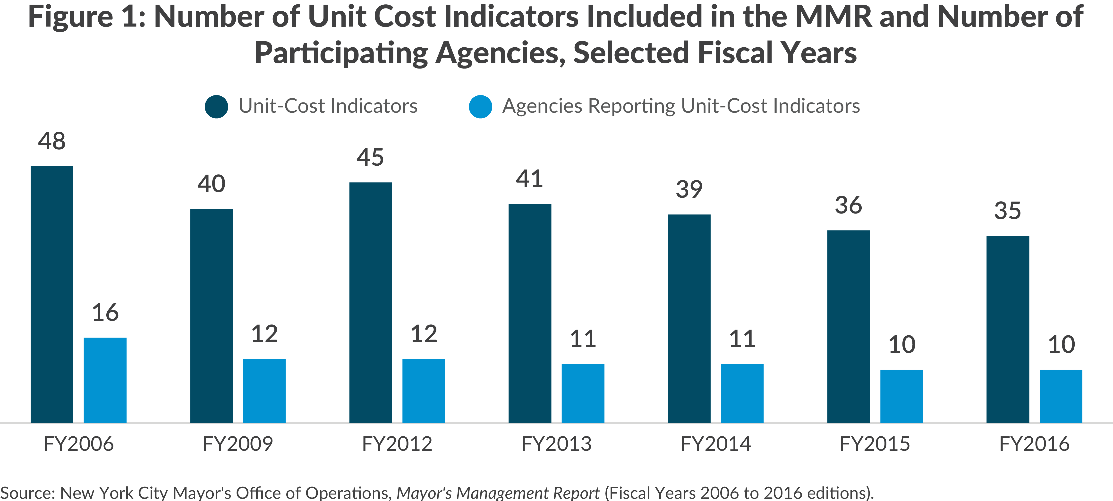 Figure 1: Number of Unit Cost Indicators Included in the MMR and Number of Participating Agencies, Selected Fiscal Years