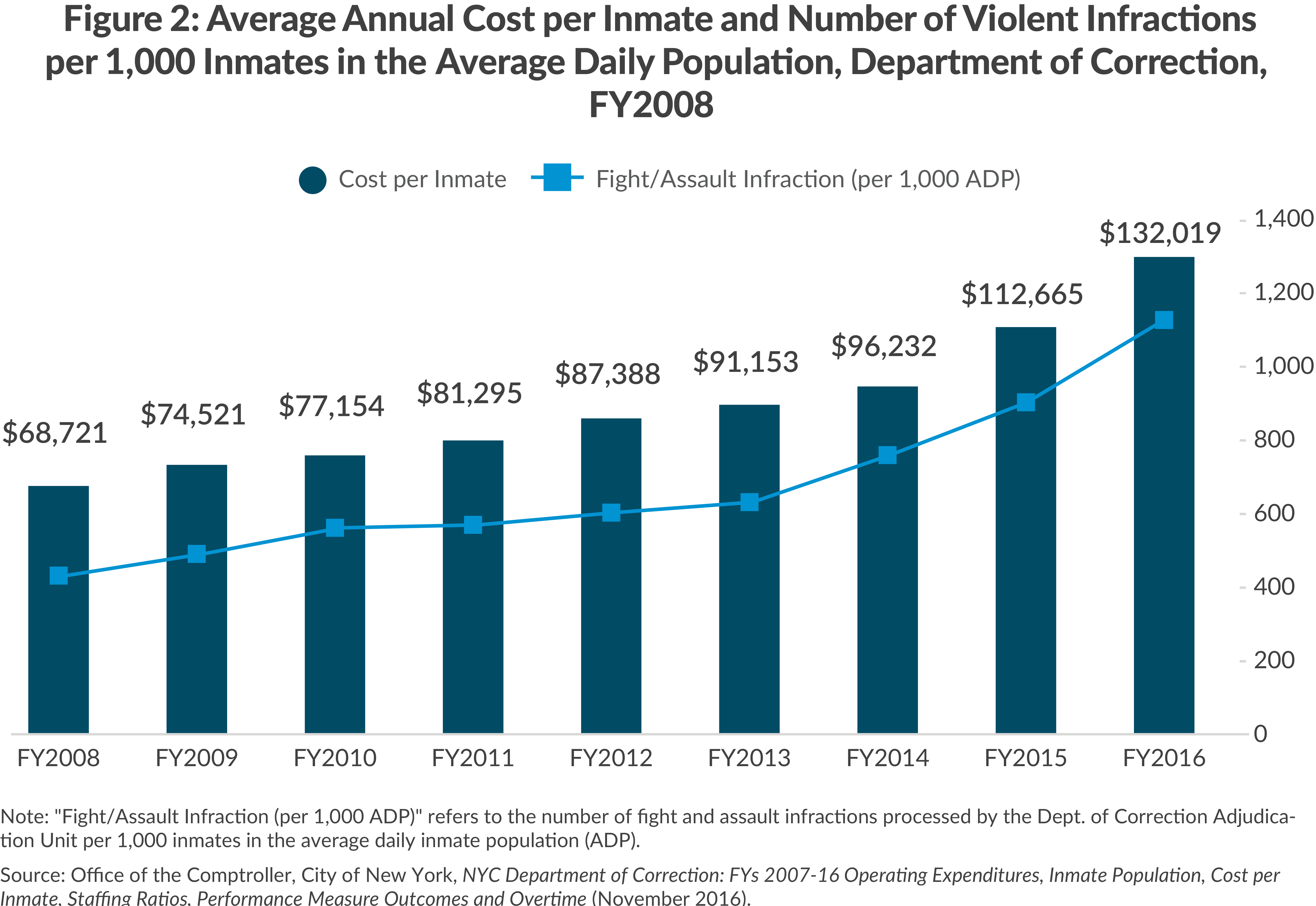 Figure 2: Average Annual Cost per Inmate and Number of Violent Infractions per 1,000 Inmates in the Average Daily Population, Department of Correction,  FY2008