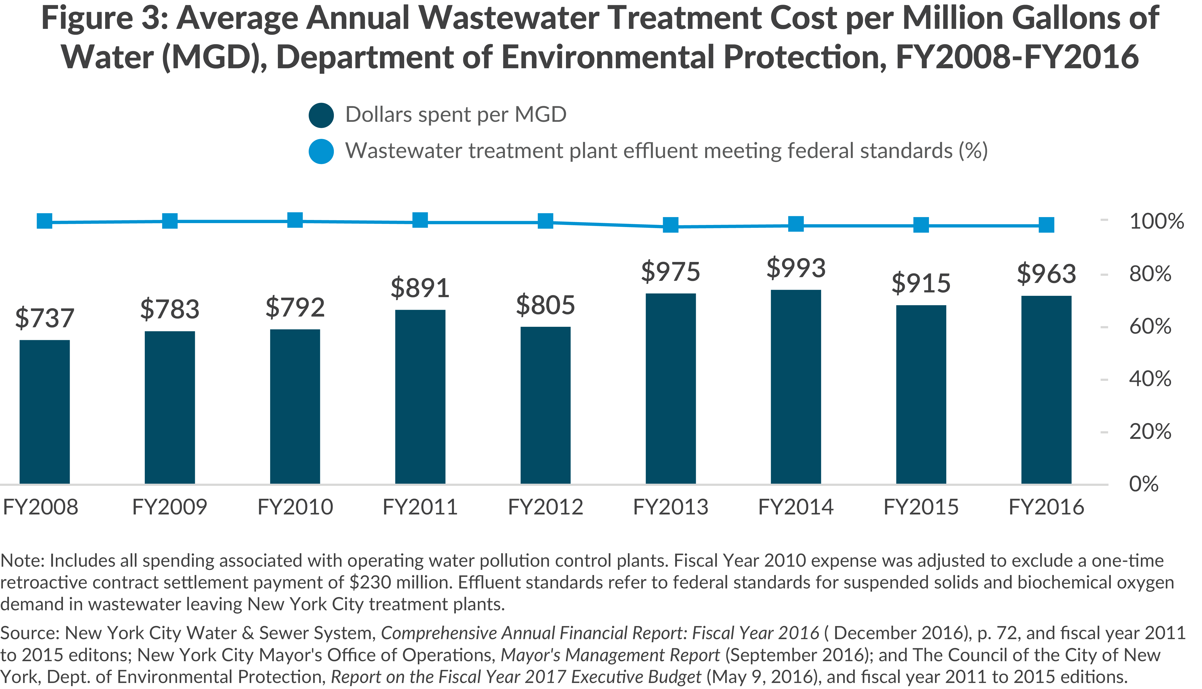Figure 3: Average Annual Wastewater Treatment Cost per Million Gallons of Water (MGD), Department of Environmental Protection, FY2008-FY2016