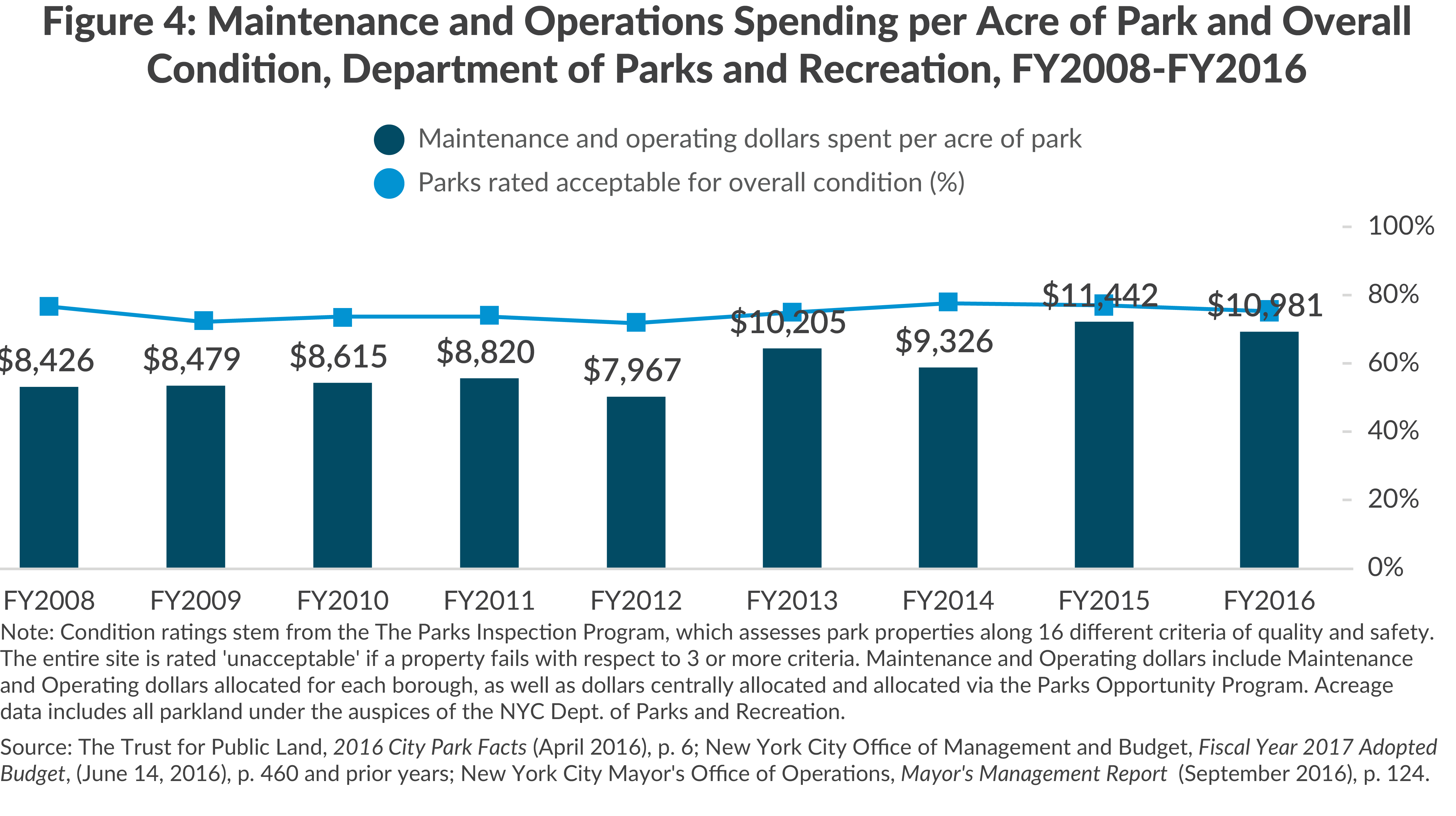 Figure 4: Maintenance and Operations Spending per Acre of Park and Overall Condition, Department of Parks and Recreation, FY2008-FY2016