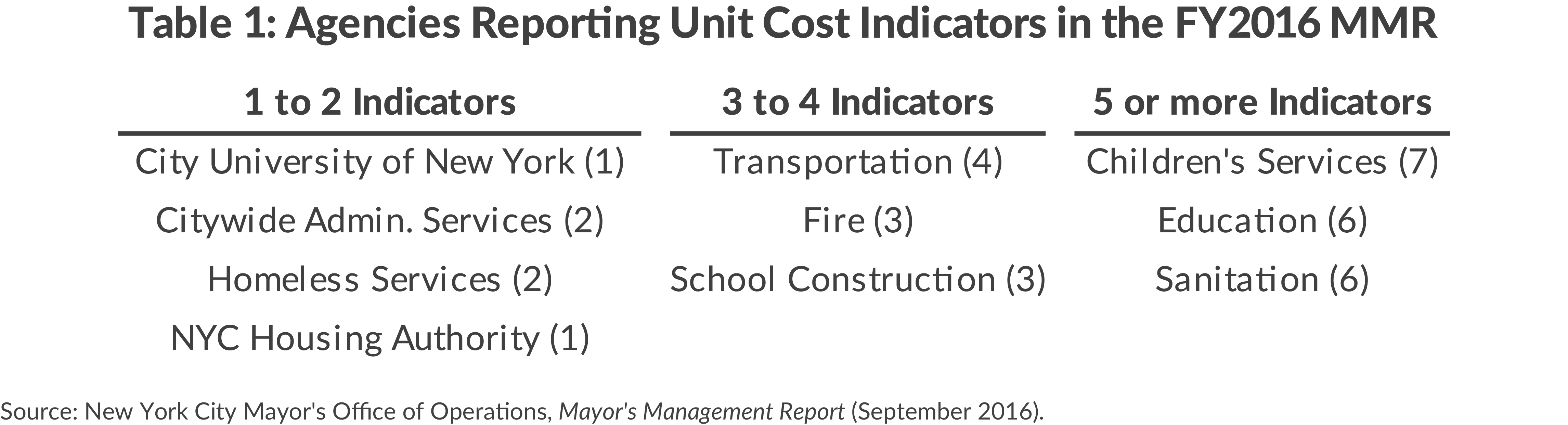 Table 1: Agencies Reporting Unit Cost Indicators in the FY2016 MMR