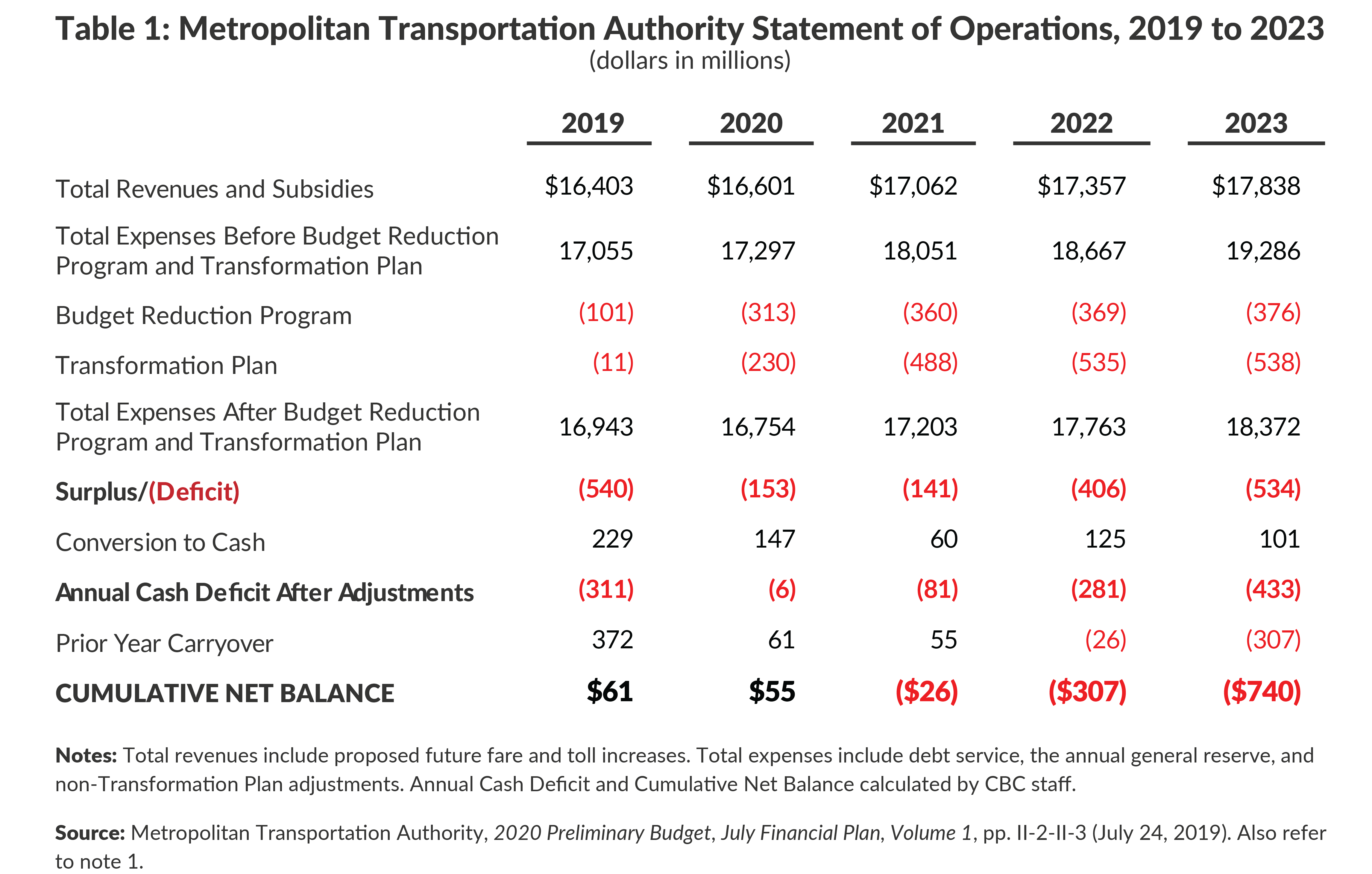 Table 1: Metropolitan Transportation Authority Statement of Operations, 2019 to 2023
