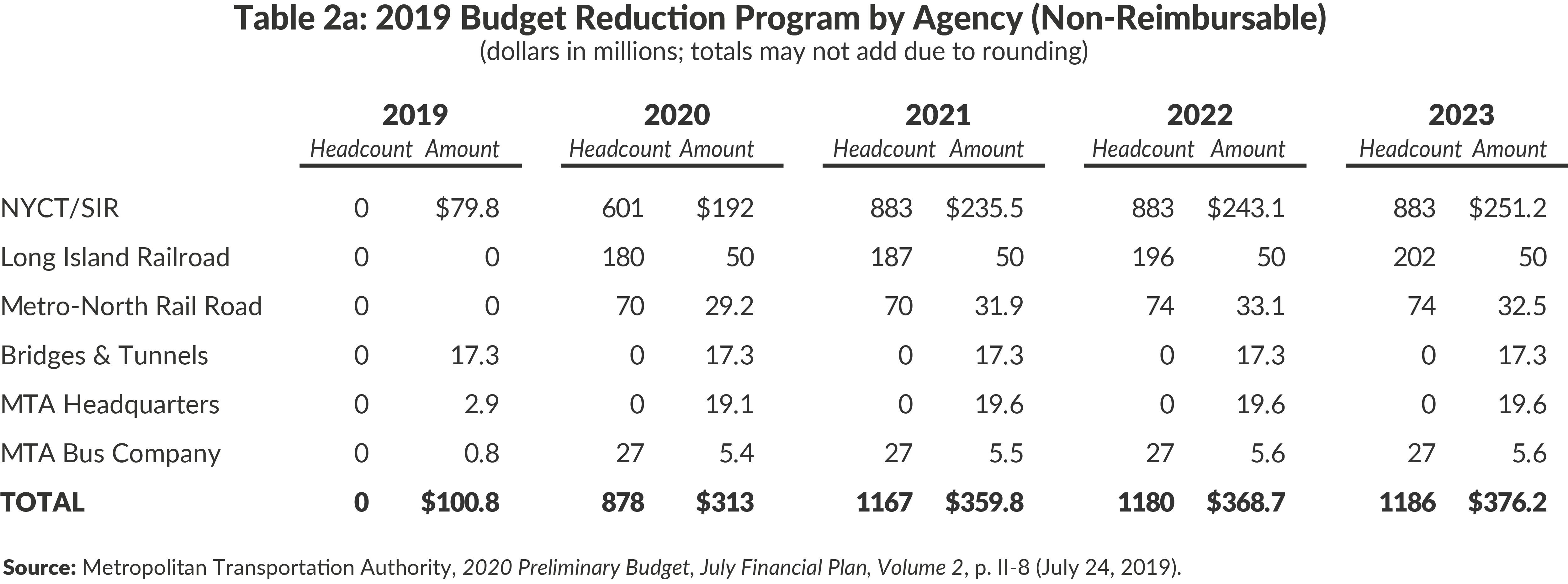 Table 2a: 2019 Budget Reduction Program by Agency (Non-Reimbursable)