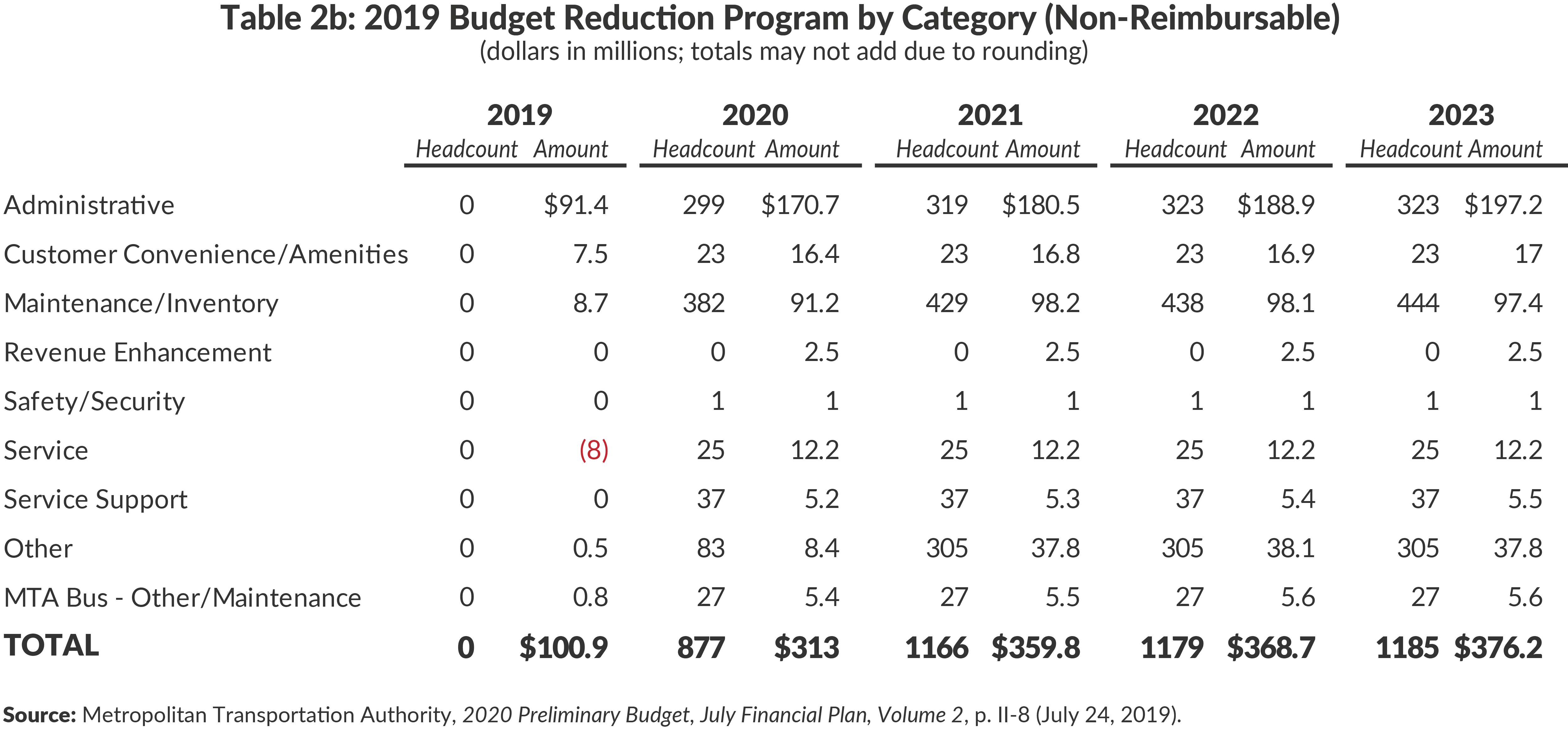Table 2b: 2019 Budget Reduction Program by Category (Non-Reimbursable)