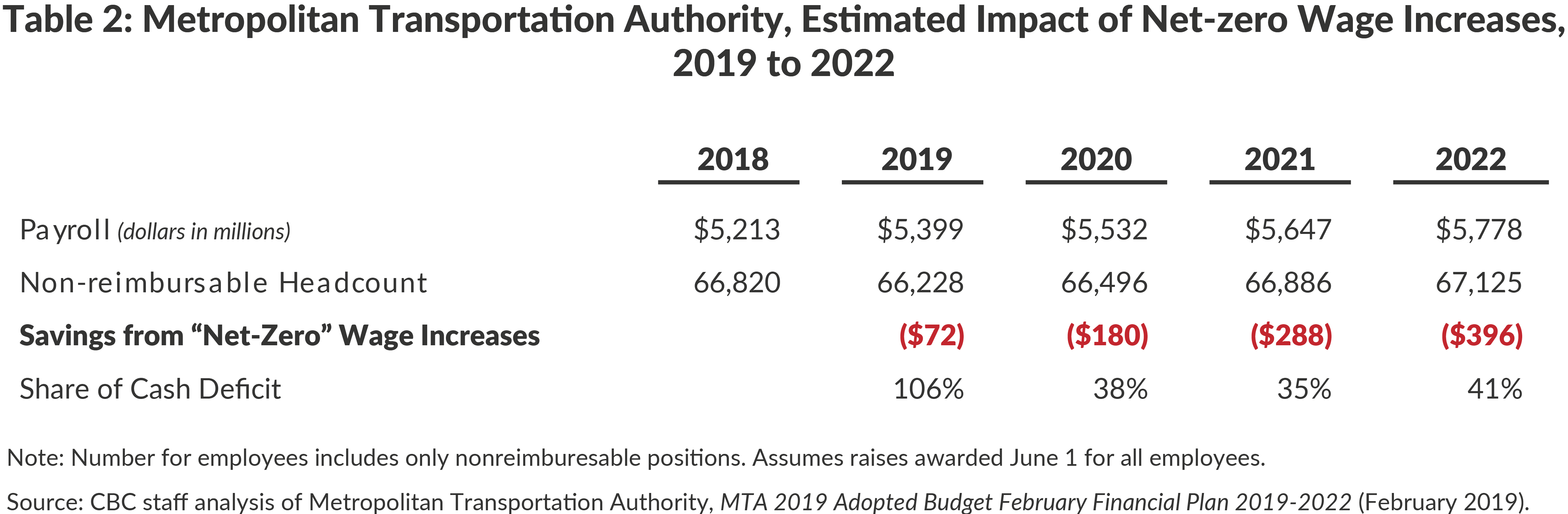 Table 2: Metropolitan Transportation Authority, Estimated Impact of Net-zero Wage Increases, 2019 to 2022 (dollars in millions)
