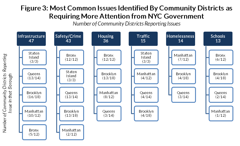 Most common issues identified by community district, 2017