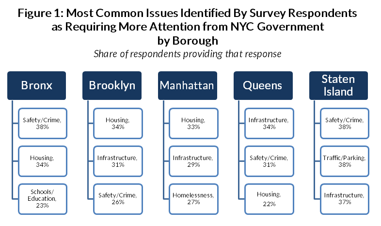 Issues requiring more attention from NYC government by Borough, 2017