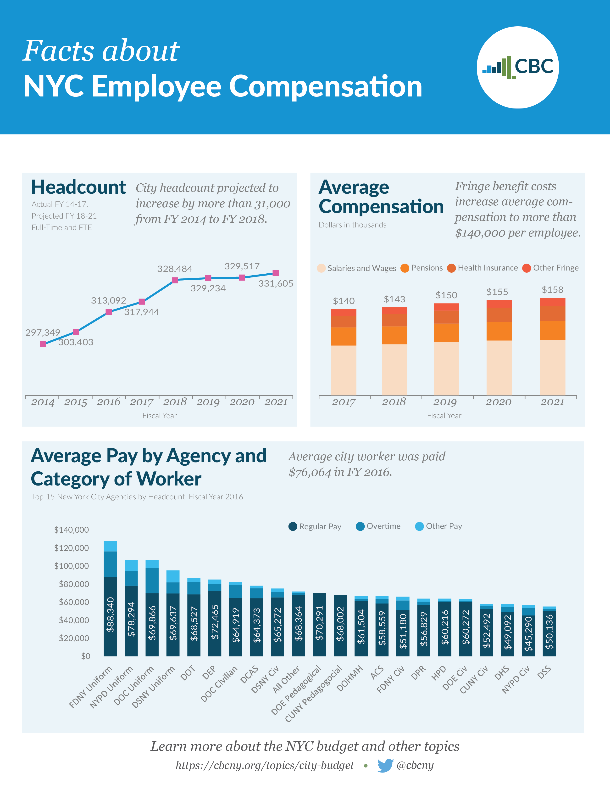 Facts about NYC Employee Compensation