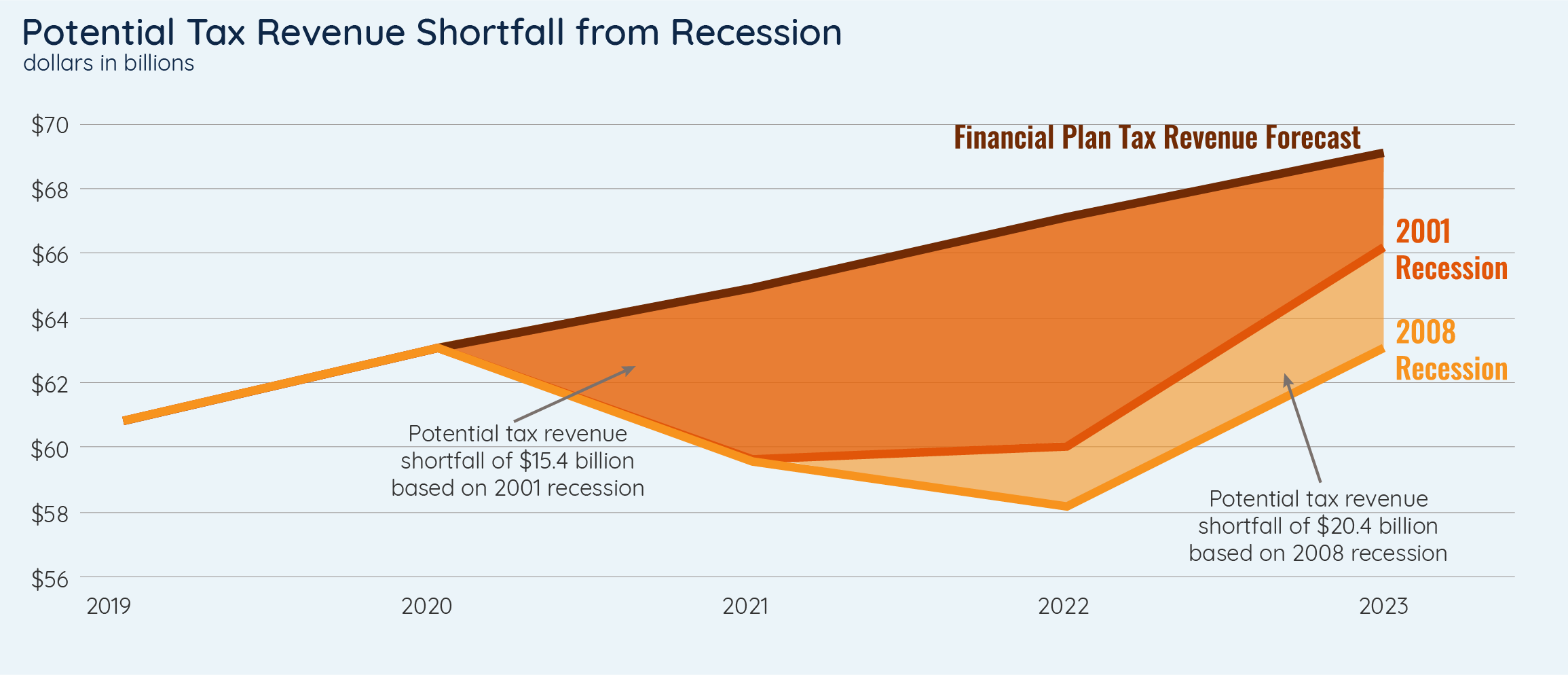 Potential Tax Revenue Shortfall from Recession