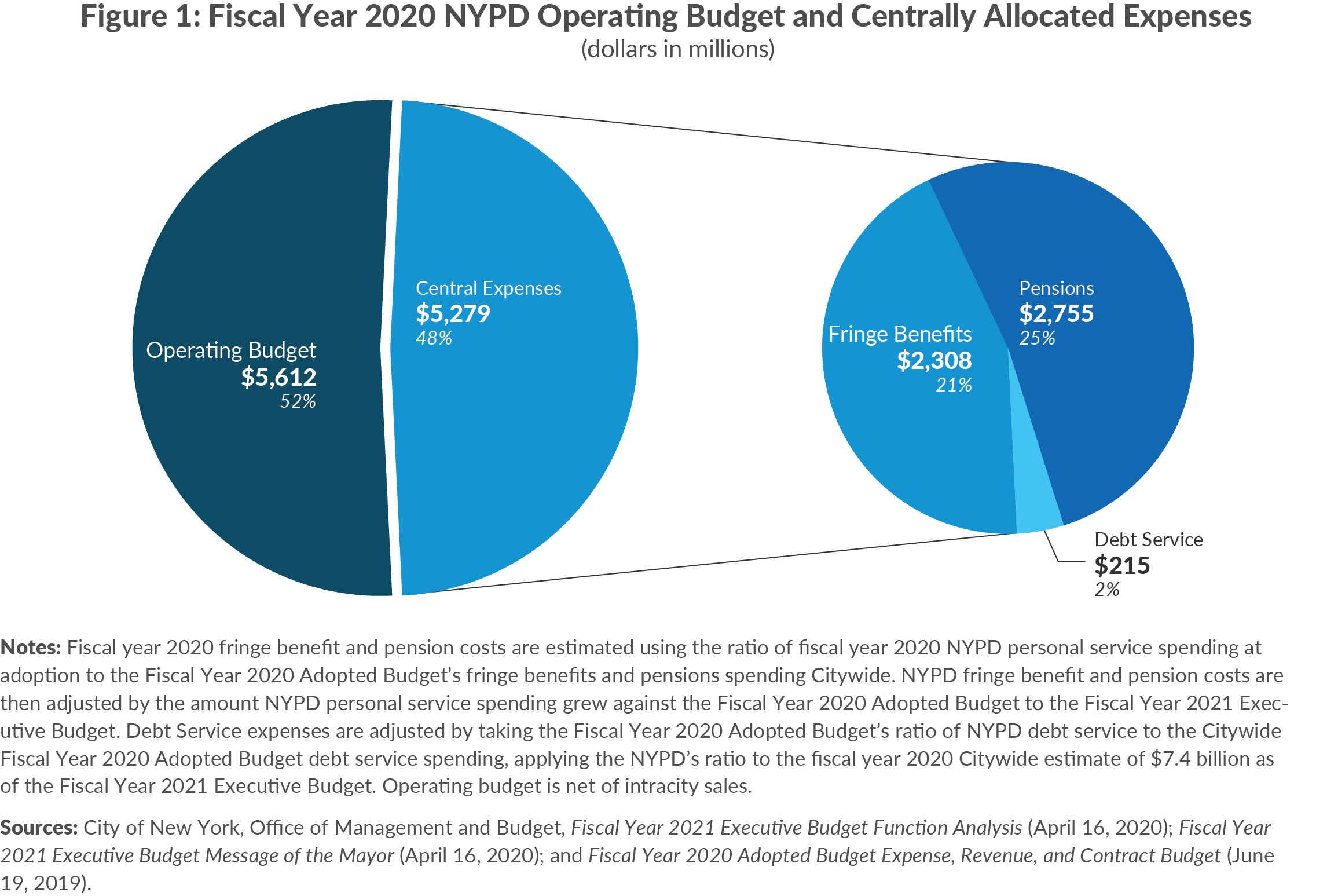 Figure 1. Fiscal Year 2020 NYPD Operating Budget and Centrally Allocated Expenses, dollars in millions