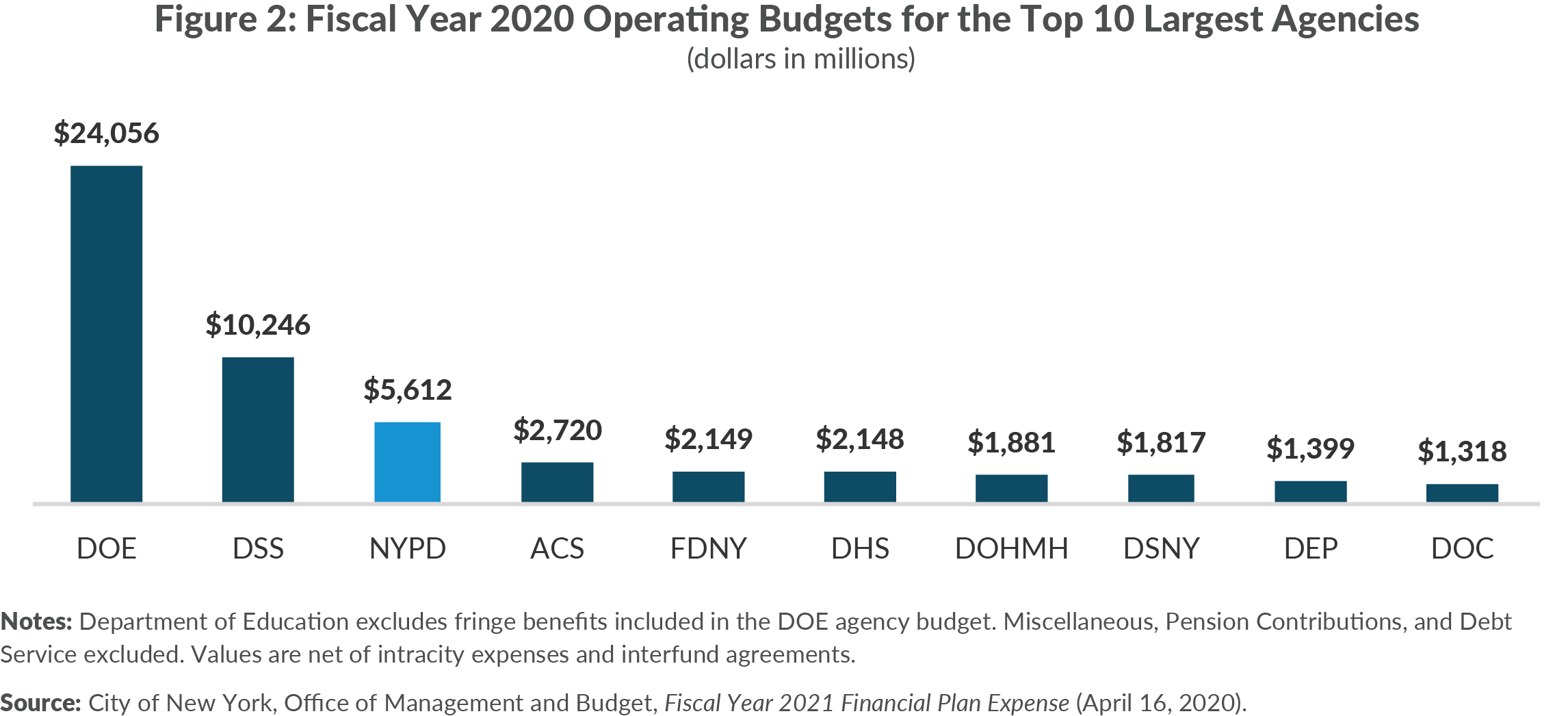 Figure 2. Fiscal Year 2020 Operating Budgets for the Top 10 Largest Agencies, dollars in millions