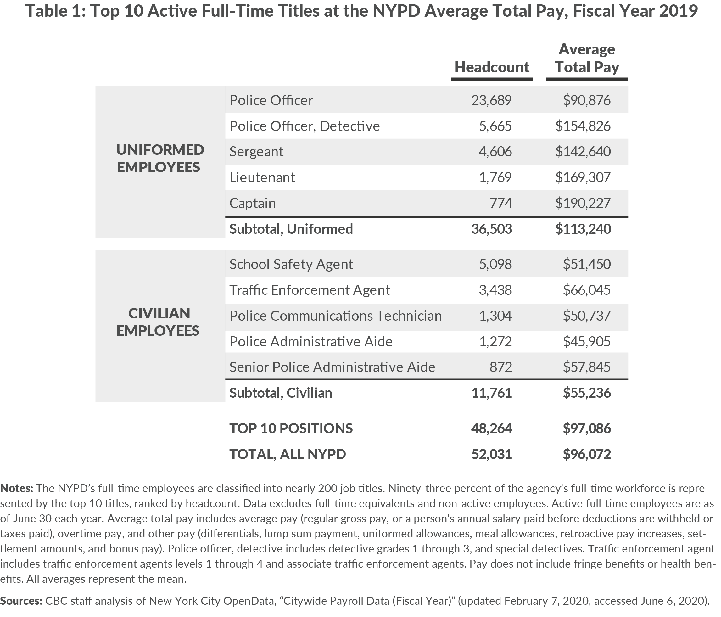 Table 1. Top 10 Active Full-Time Titles at the NYPD Average Total Pay, Fiscal Year 2019