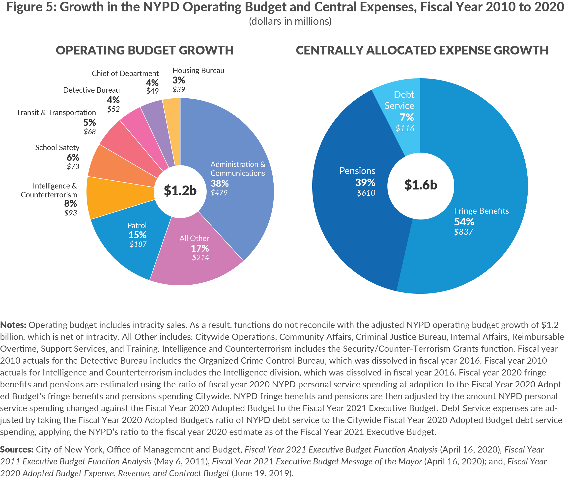 Figure 5. Growth in the NYPD Operating Budget and Central Expenses, Fiscal Year 2010 to 2020, dollars in millions