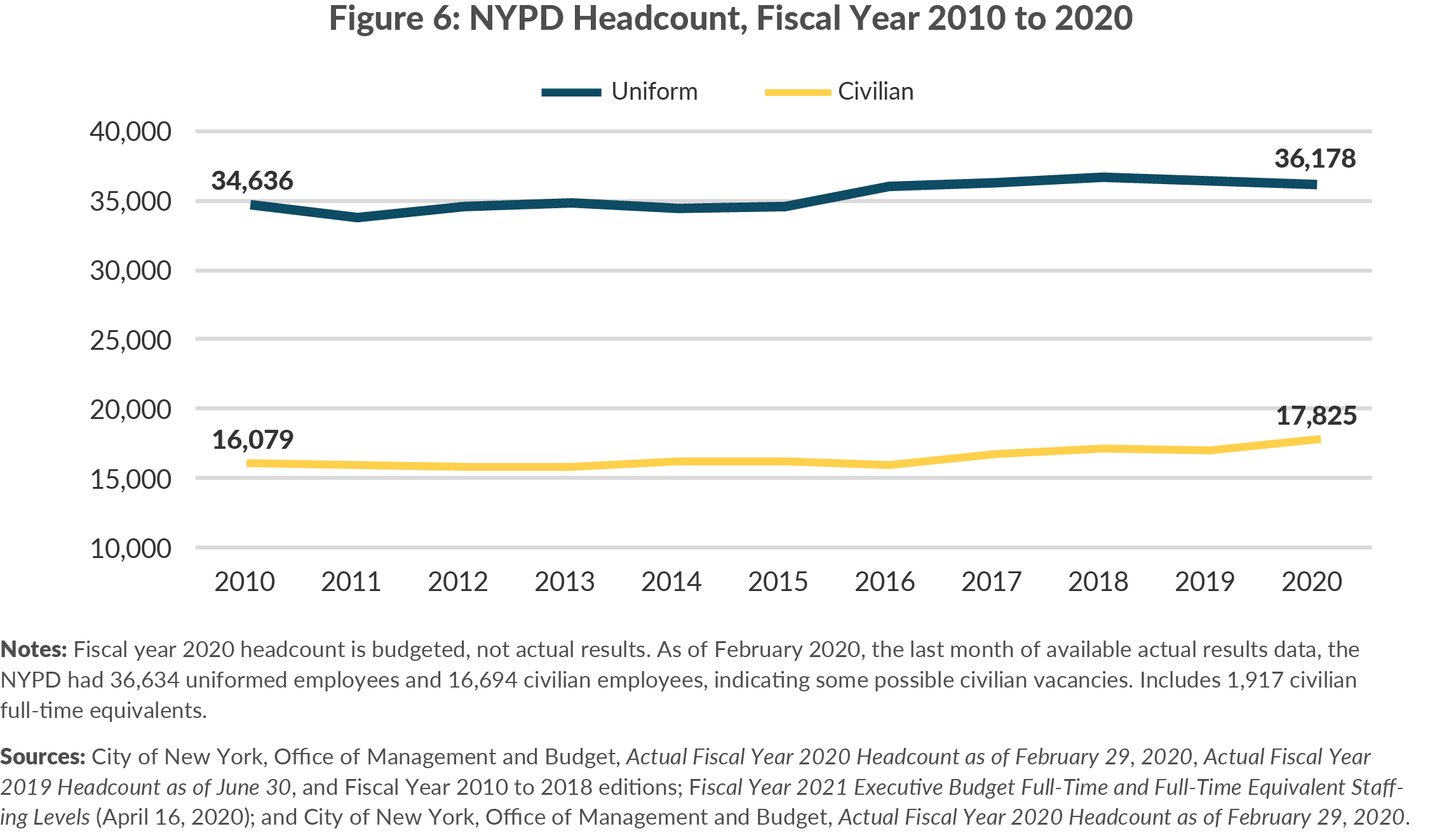 Figure 6. NYPD Headcount, Fiscal Year 2010 to 2020