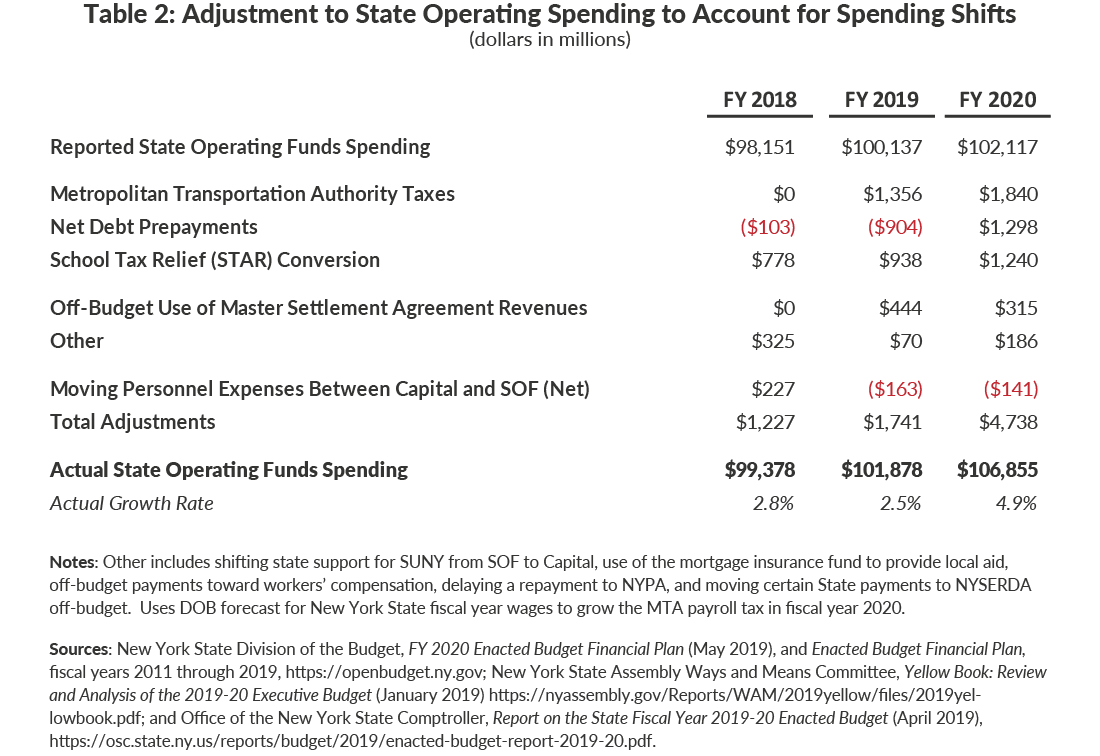 Table 2: Adjustment to State Operating Spending to Account for Spending Shifts