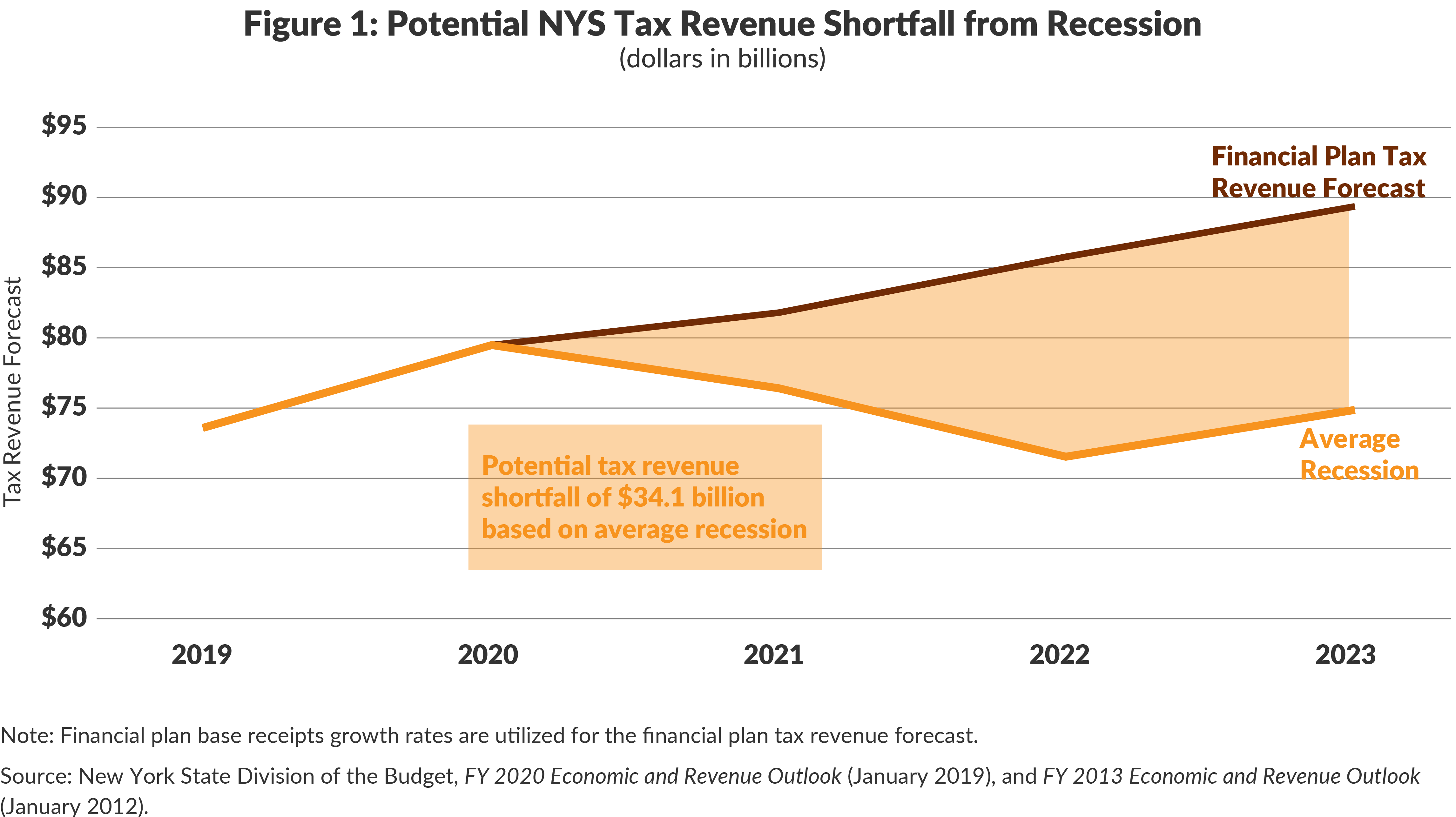 Figure 1: Potential NYS Tax Revenue Shortfall from Recession