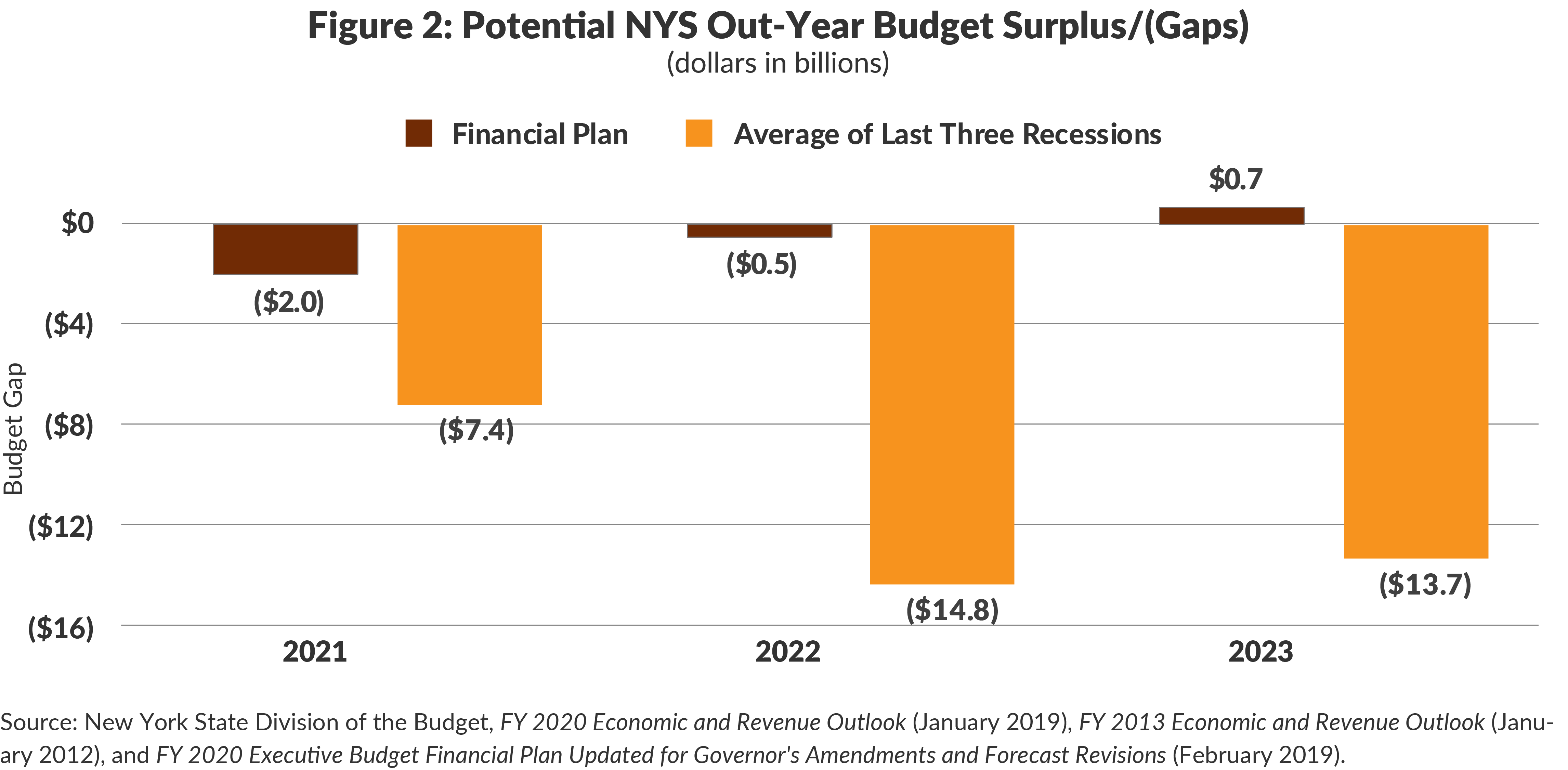 Figure 2: Potential NYS Out-Year Budget Surplus/(Gaps)