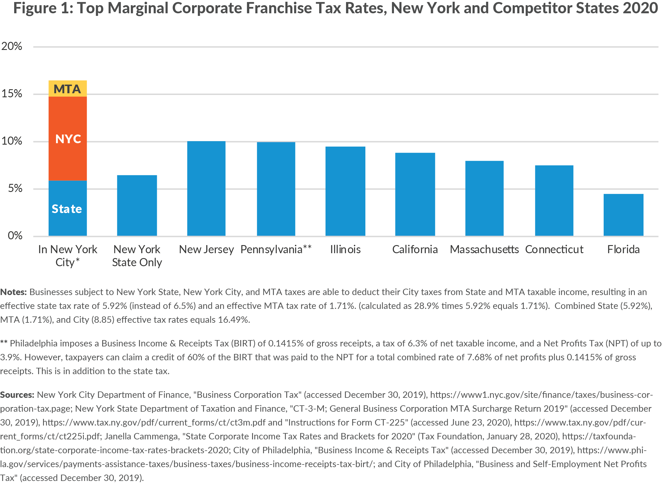 Figure 1: Top Marginal Corporate Franchise Tax Rates, New York and Competitor States 2020