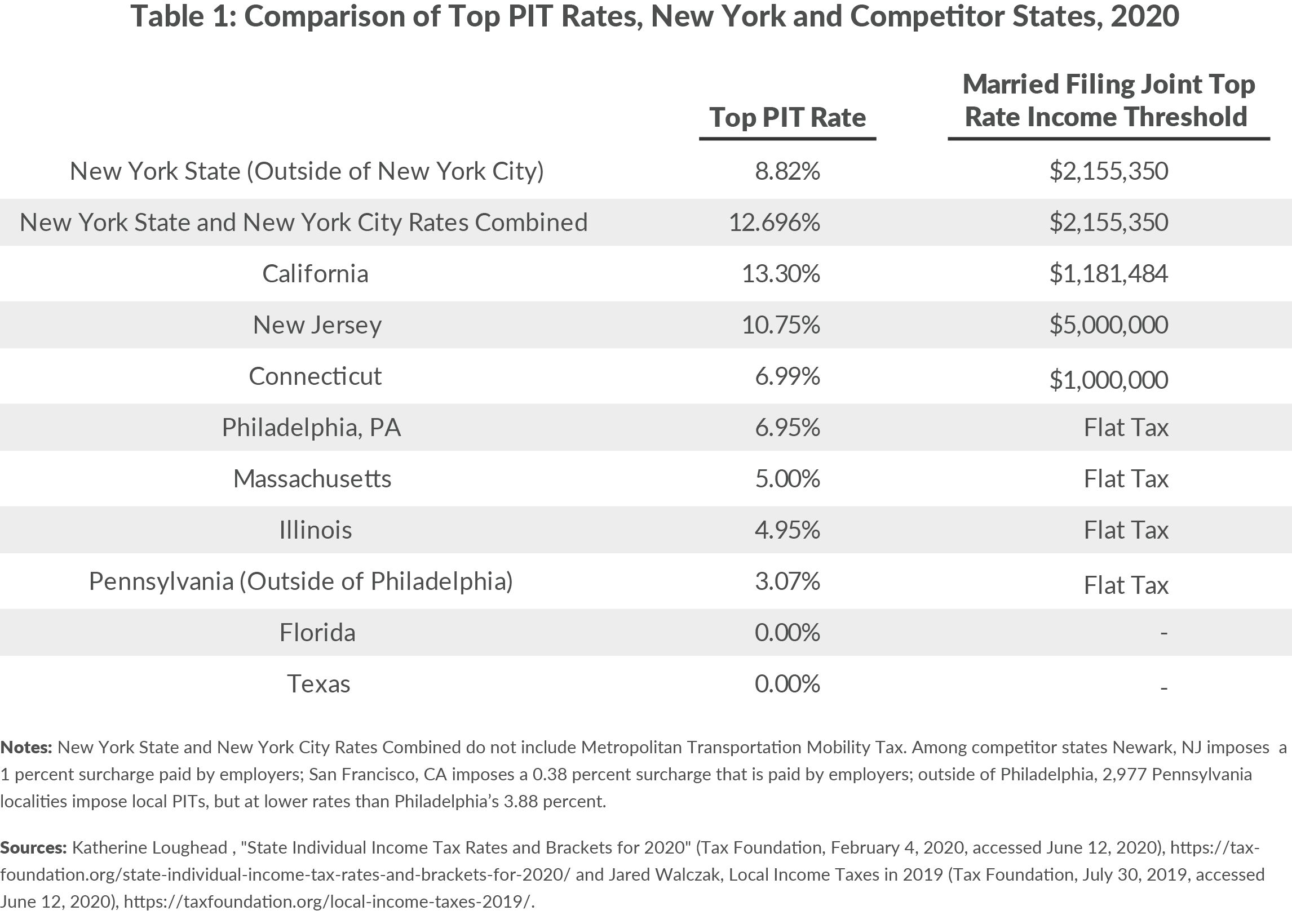 Table 1: Comparison of Top PIT Rates, New York and Competitor States, 2020