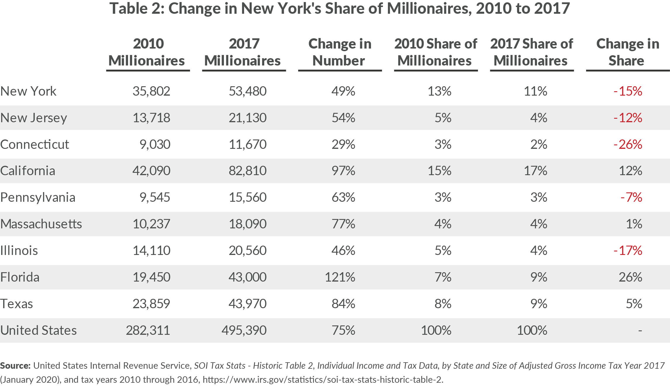 Table 2: Change in New York's Share of Millionaires, 2010 to 2017