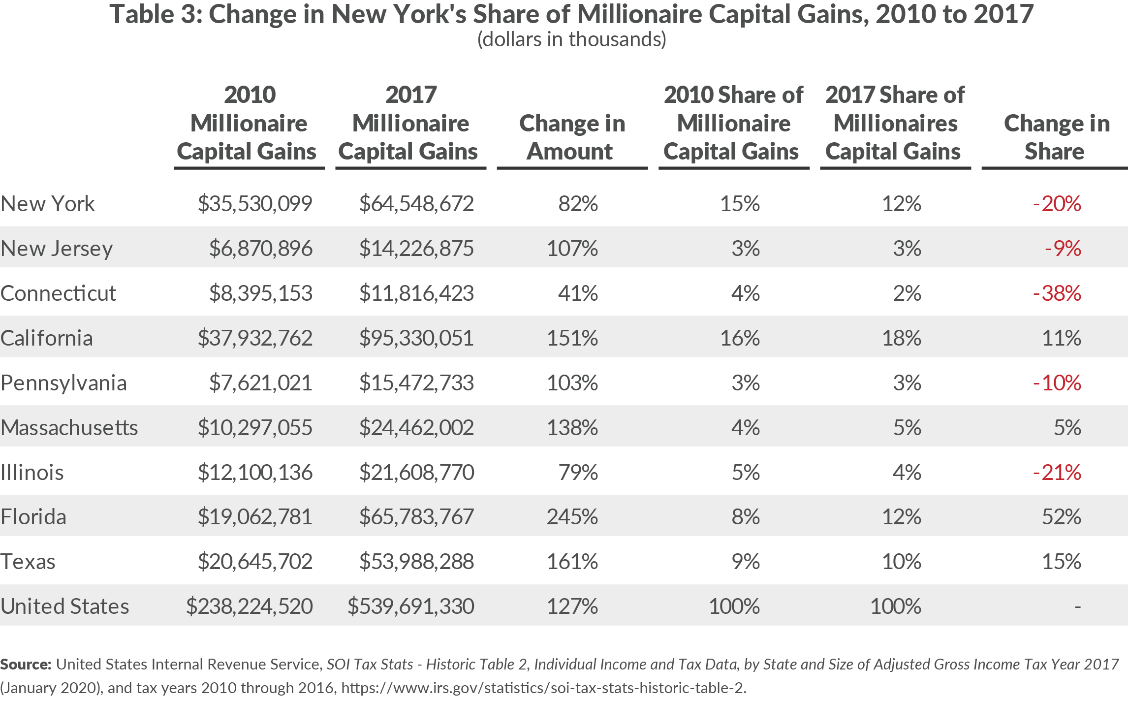 Table 3: Change in New York's Share of Millionaire Capital Gains, 2010 to 2017