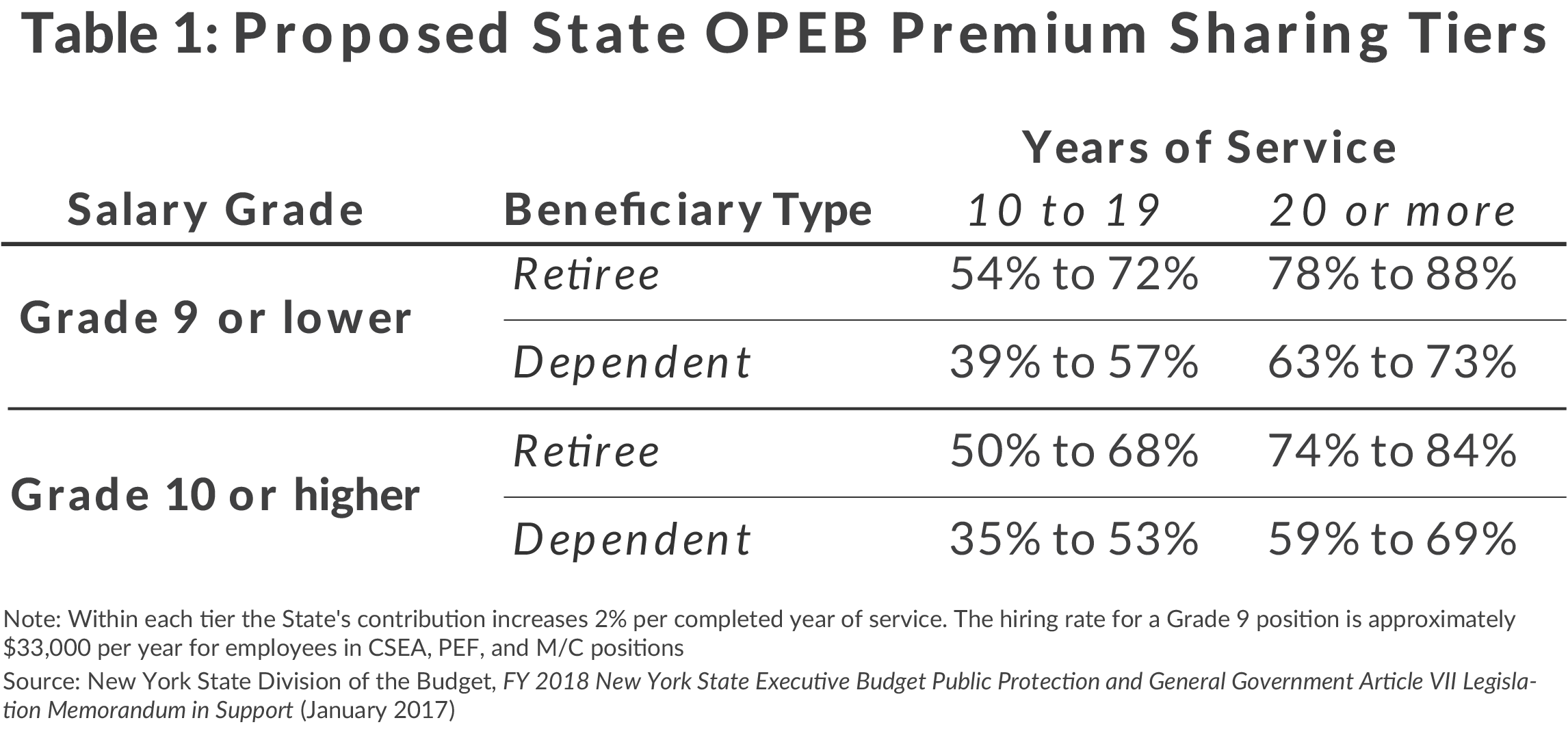 Table 1: Proposed State OPEB Premium Sharing Tiers
