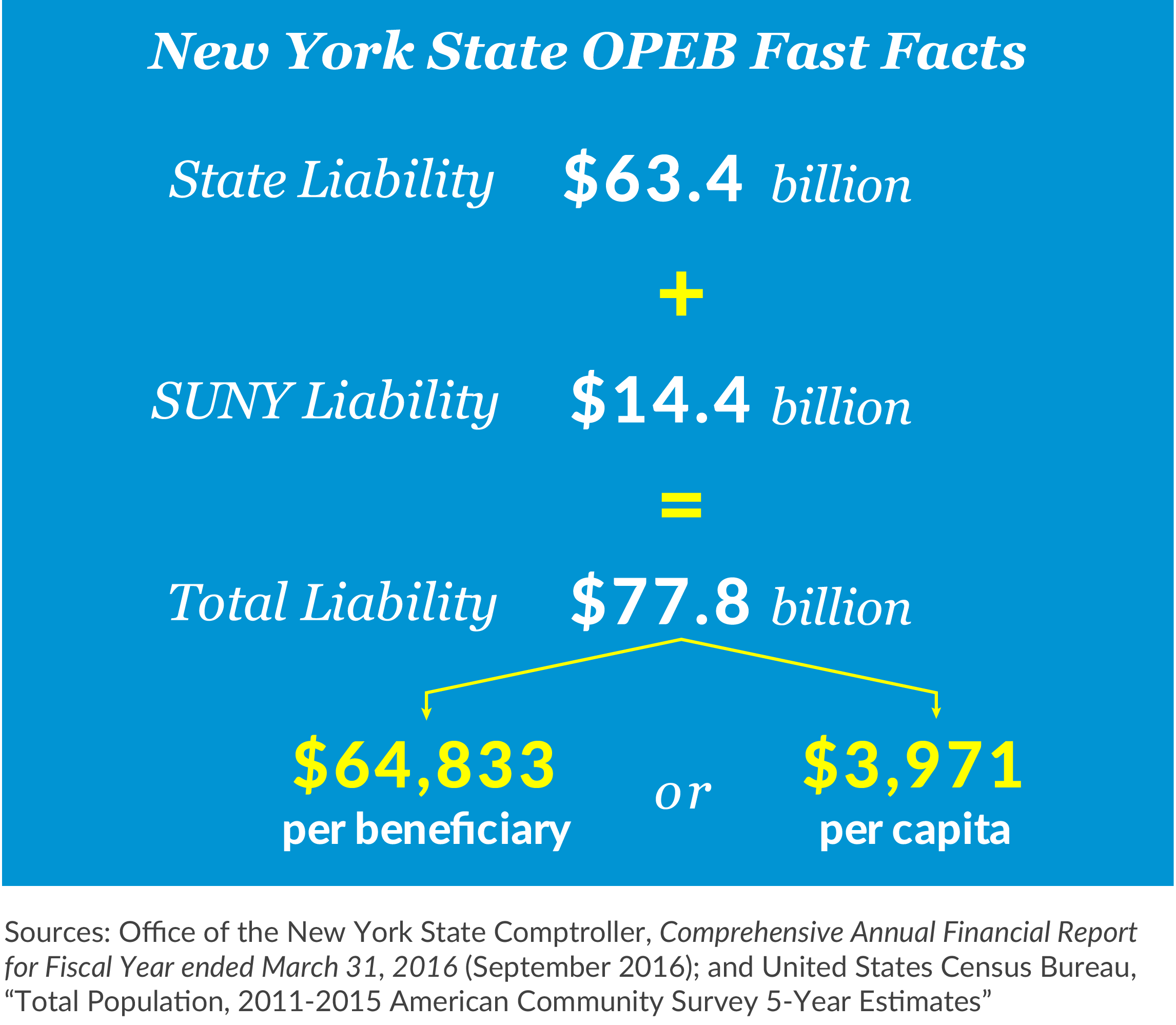 New York State OPEB Fast Facts