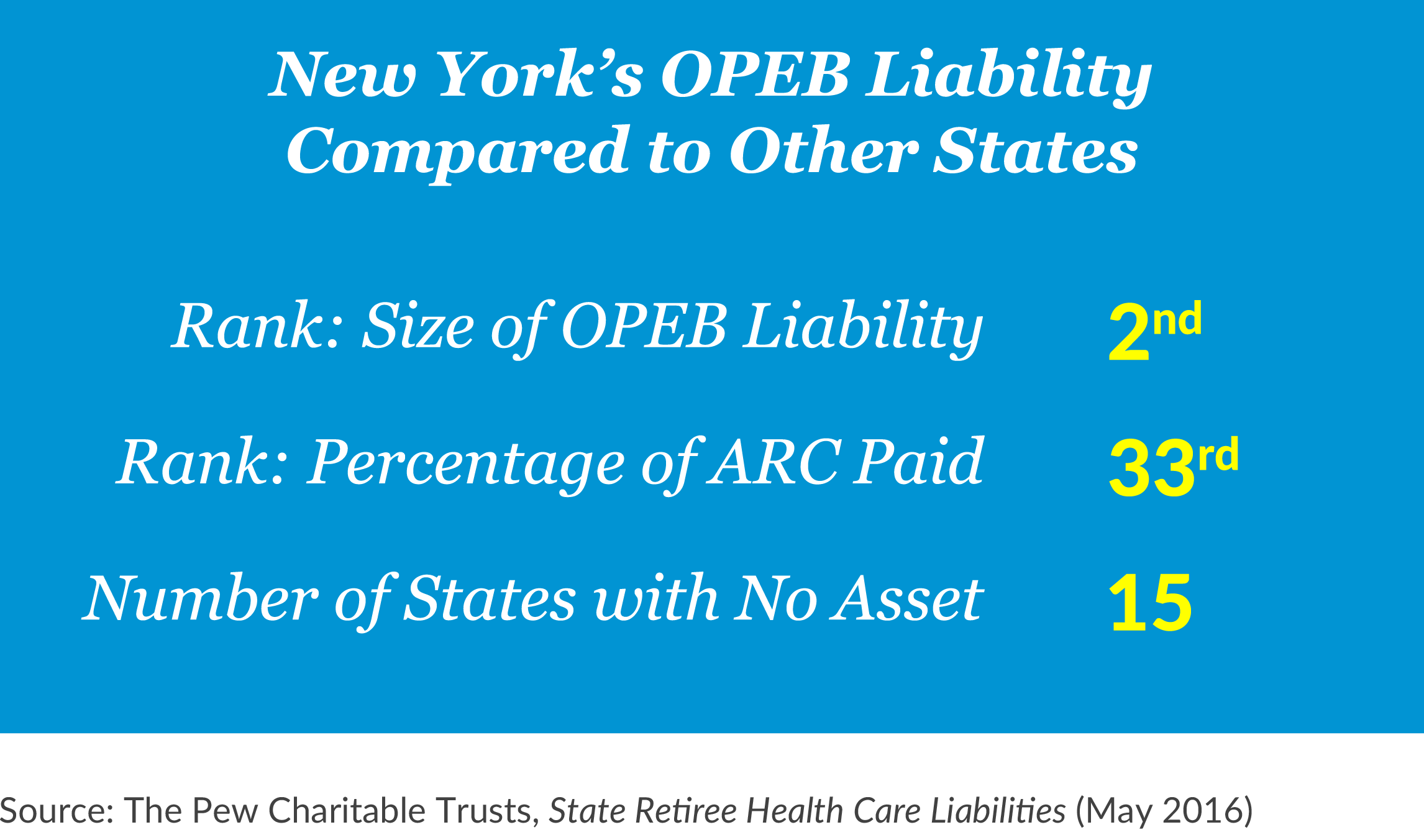 New York's OPEB Liability Compared to Other States