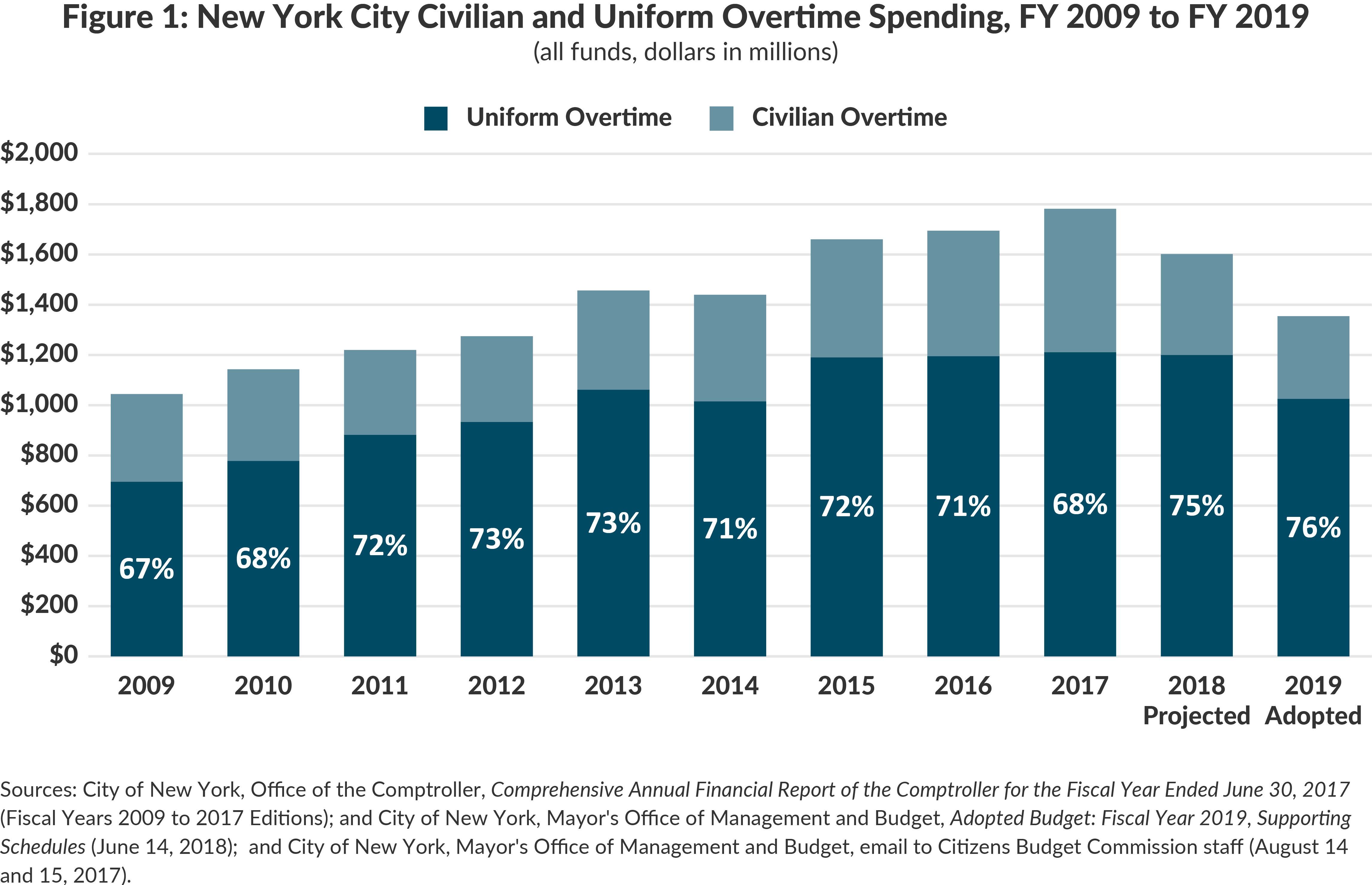 Figure 1: New York City Civilian and Uniform Overtime Spending, FY 2009 to FY 2019