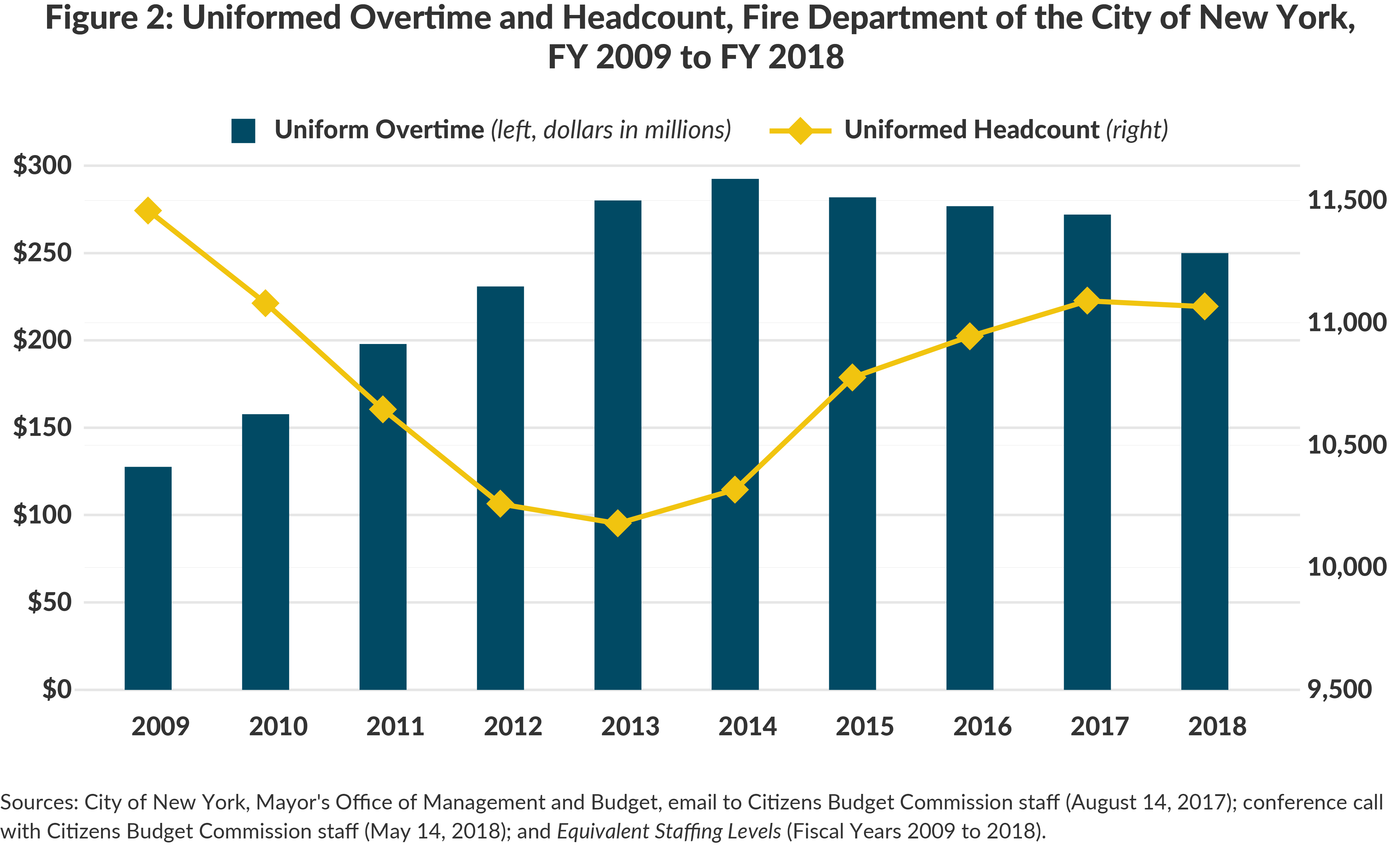 Figure 2: Uniformed Overtime and Headcount, Fire Department of the City of New York, FY 2009 to FY 2018