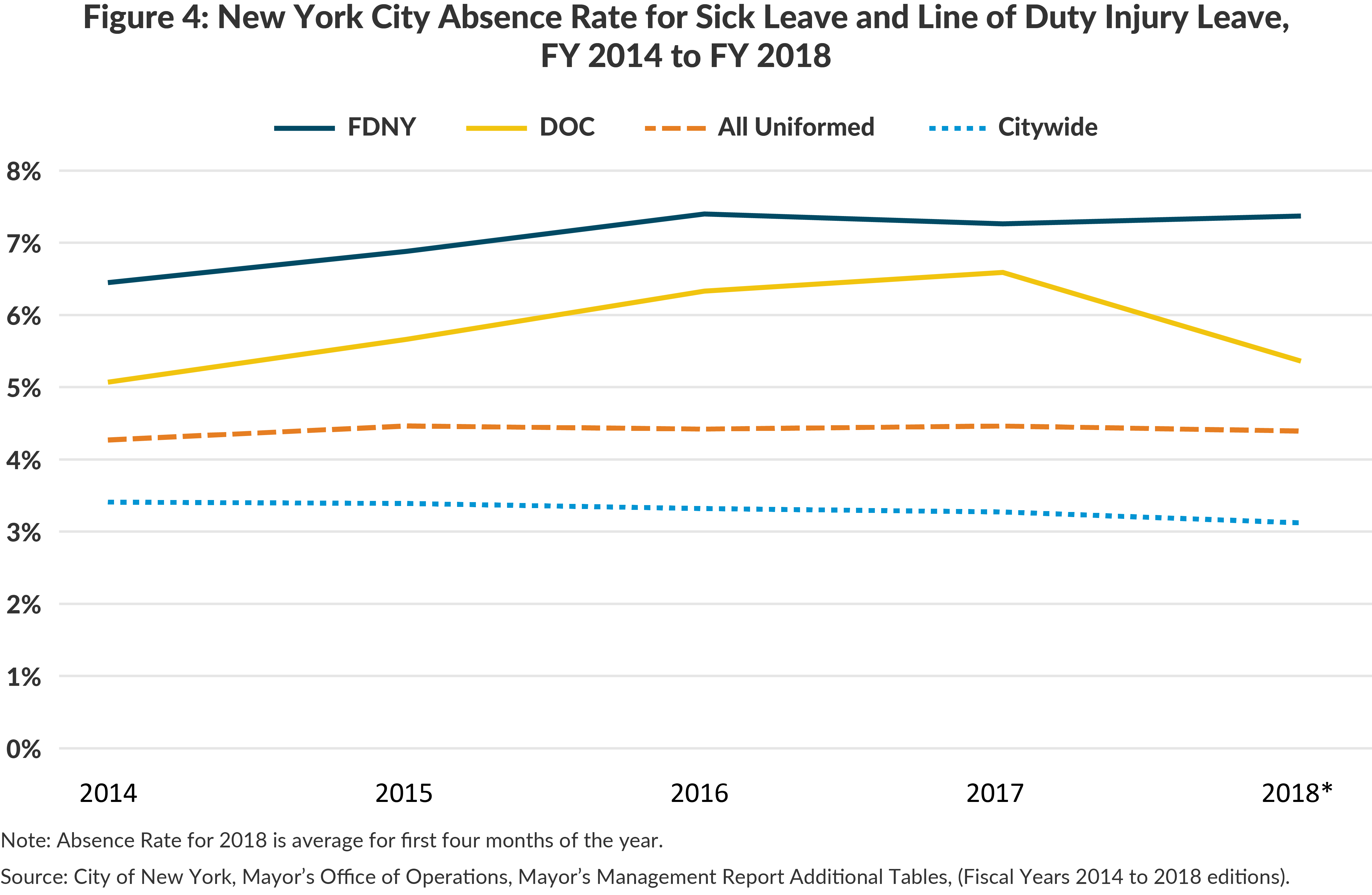 Figure 4: New York City Absence Rate for Sick Leave and Line of Duty Injury Leave, FY 2014 to FY 2018