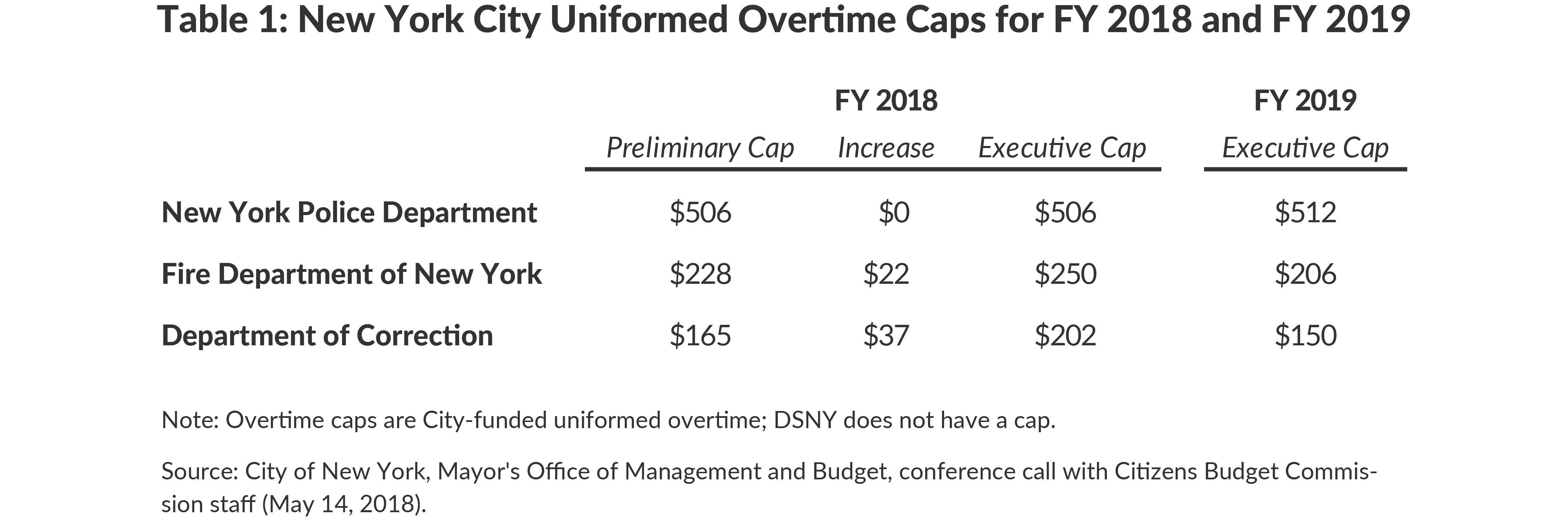 Table 1: New York City Uniformed Overtime Caps for FY 2018 and FY 2019