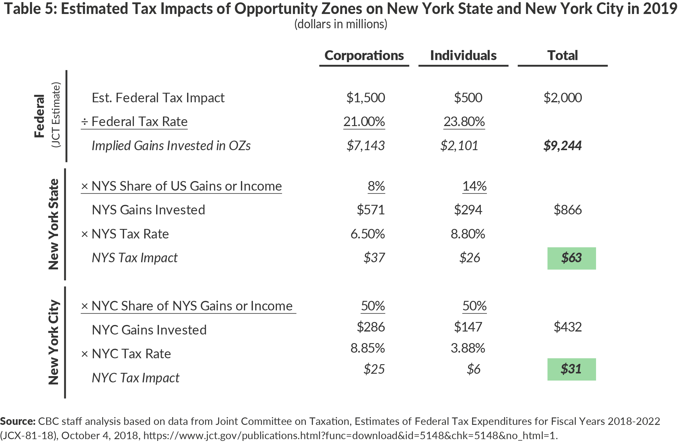 Table 5. Estimated Tax Impacts of Opportunity Zones on New York State and New York City in 2019