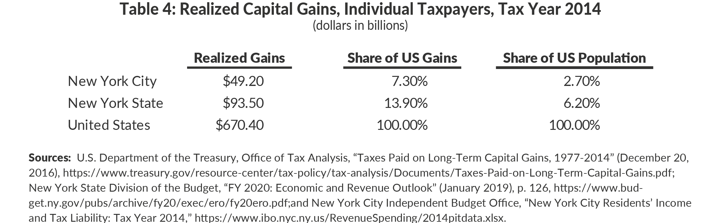 Table 4. Realized Capital Gains, Individual Taxpayers, Tax Year 2014